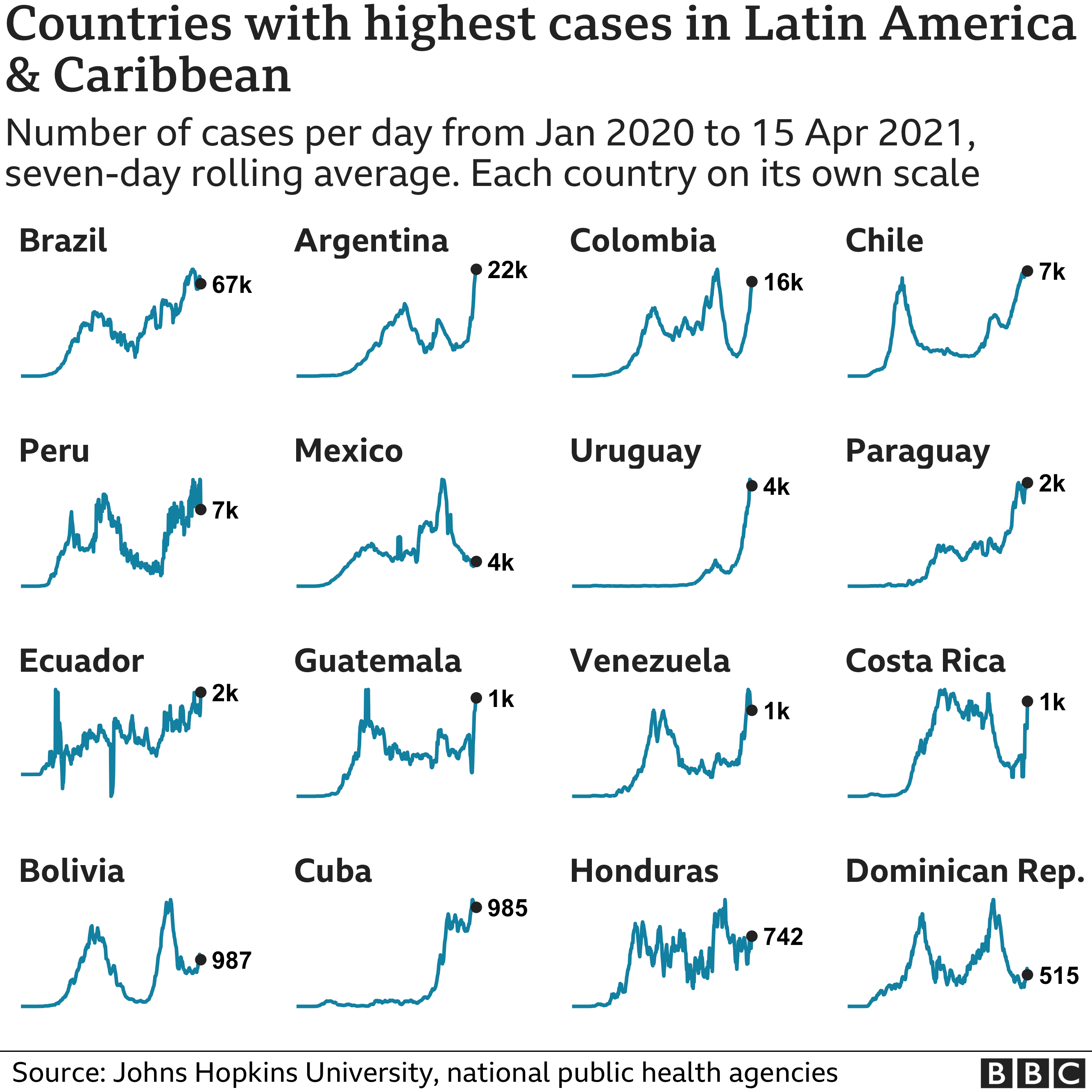 Chart showing the countries in Latin America and the Caribbean with the highest average number of cases in the last week. Updated 16 April