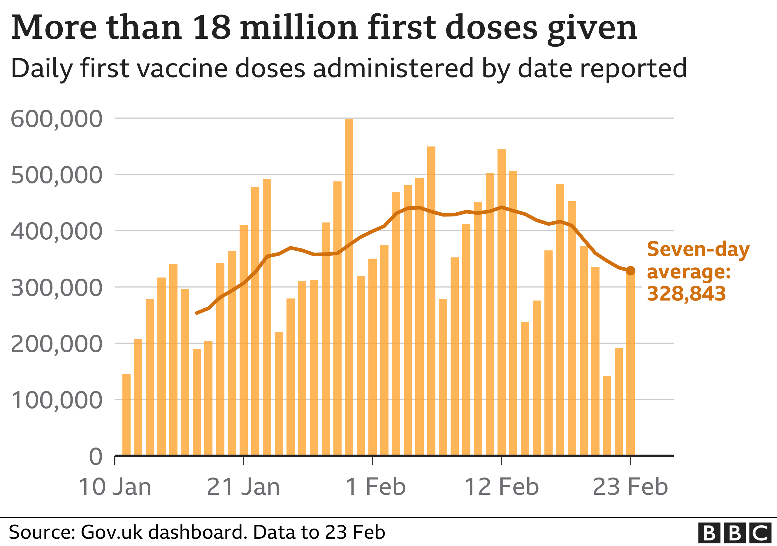 Chart showing daily vaccinations