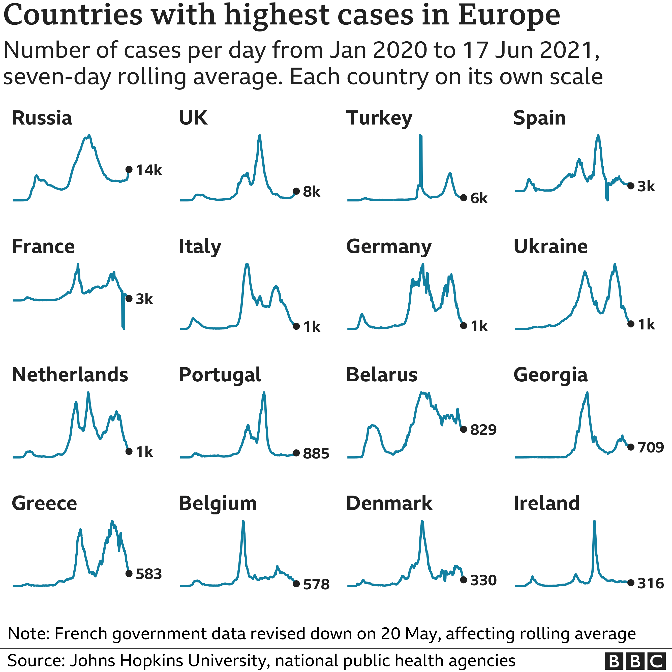 Chart showing the countries in Europe with the highest average number of cases in the last week. Updated 18 June.