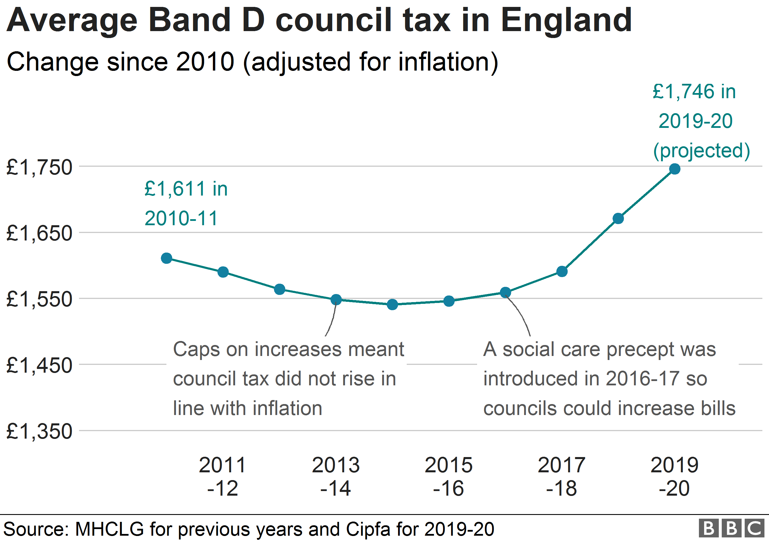 Chart showing average council tax bills increasing over the past decade