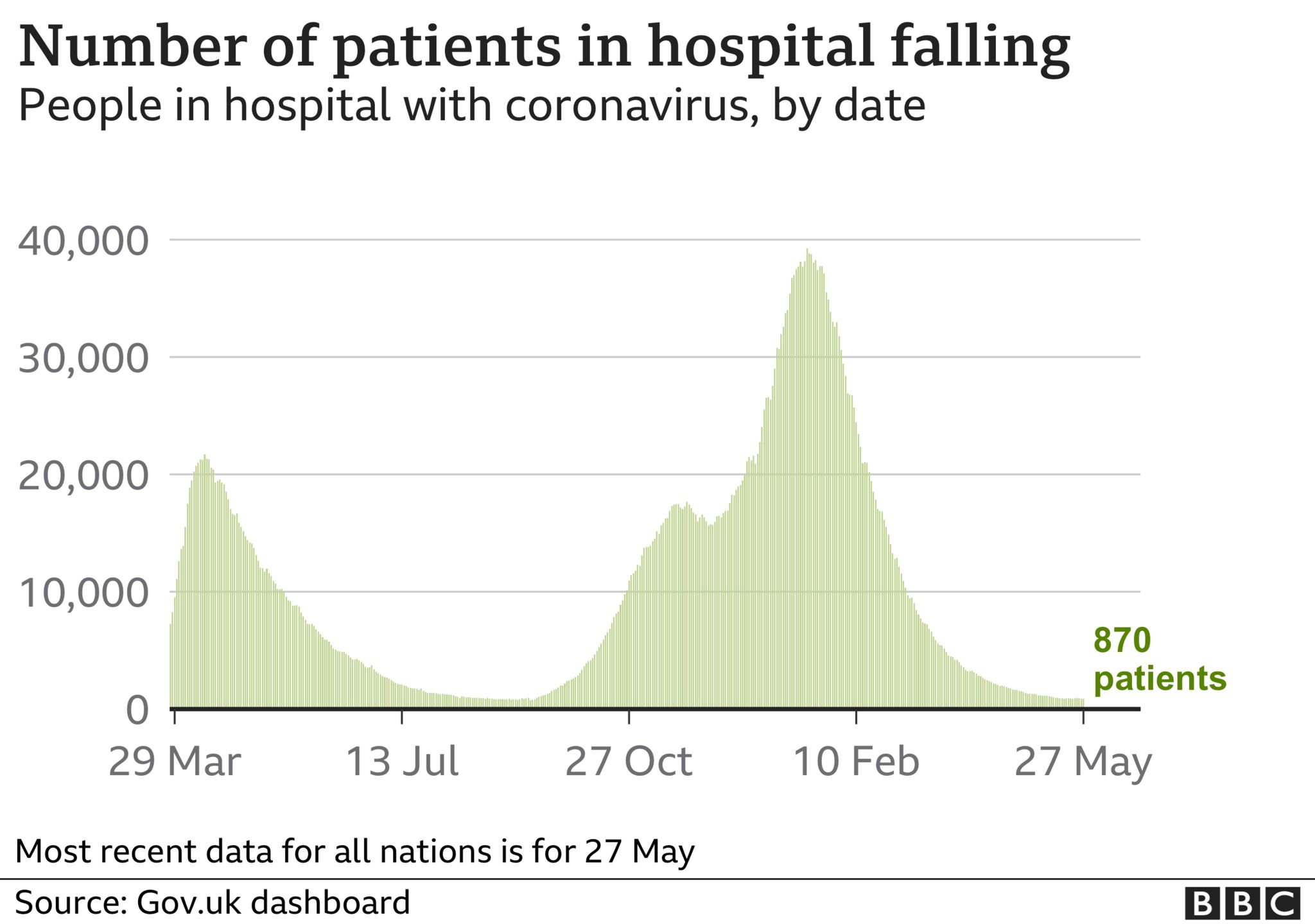 Graph showing the number of patients in hospital is falling