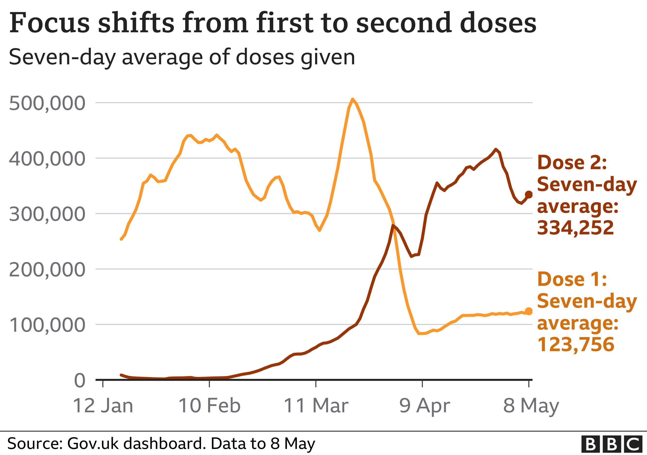 Chart showing that the focus has now shifted to second doses of the vaccine. Updated 9 May.