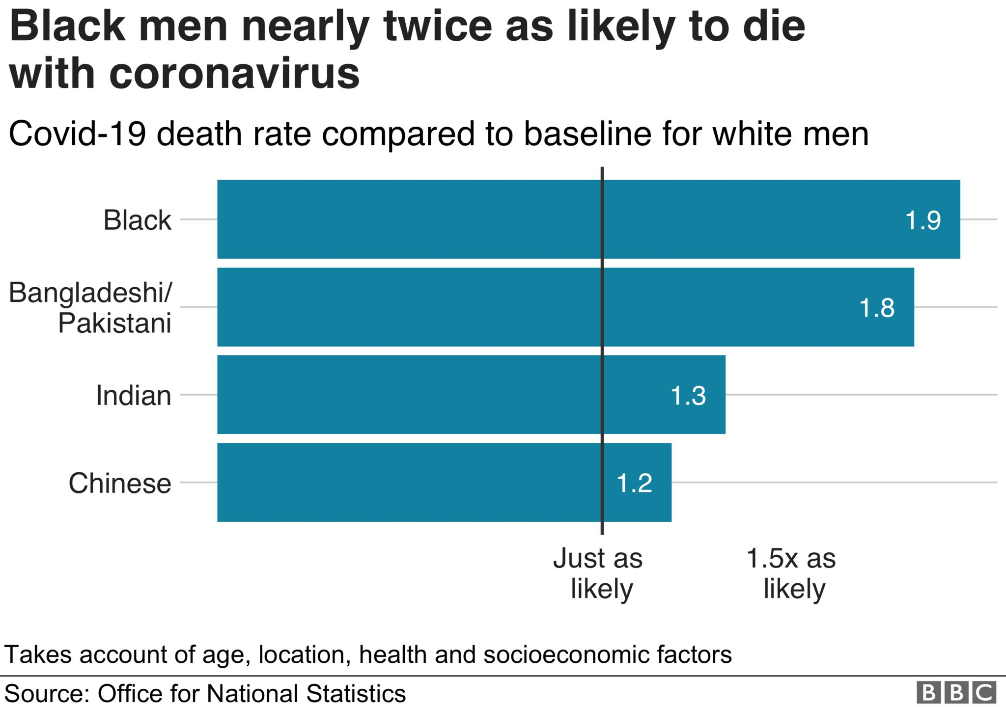 Chart showing comparison of Covid-19 death rate for ethnic minority men and white men