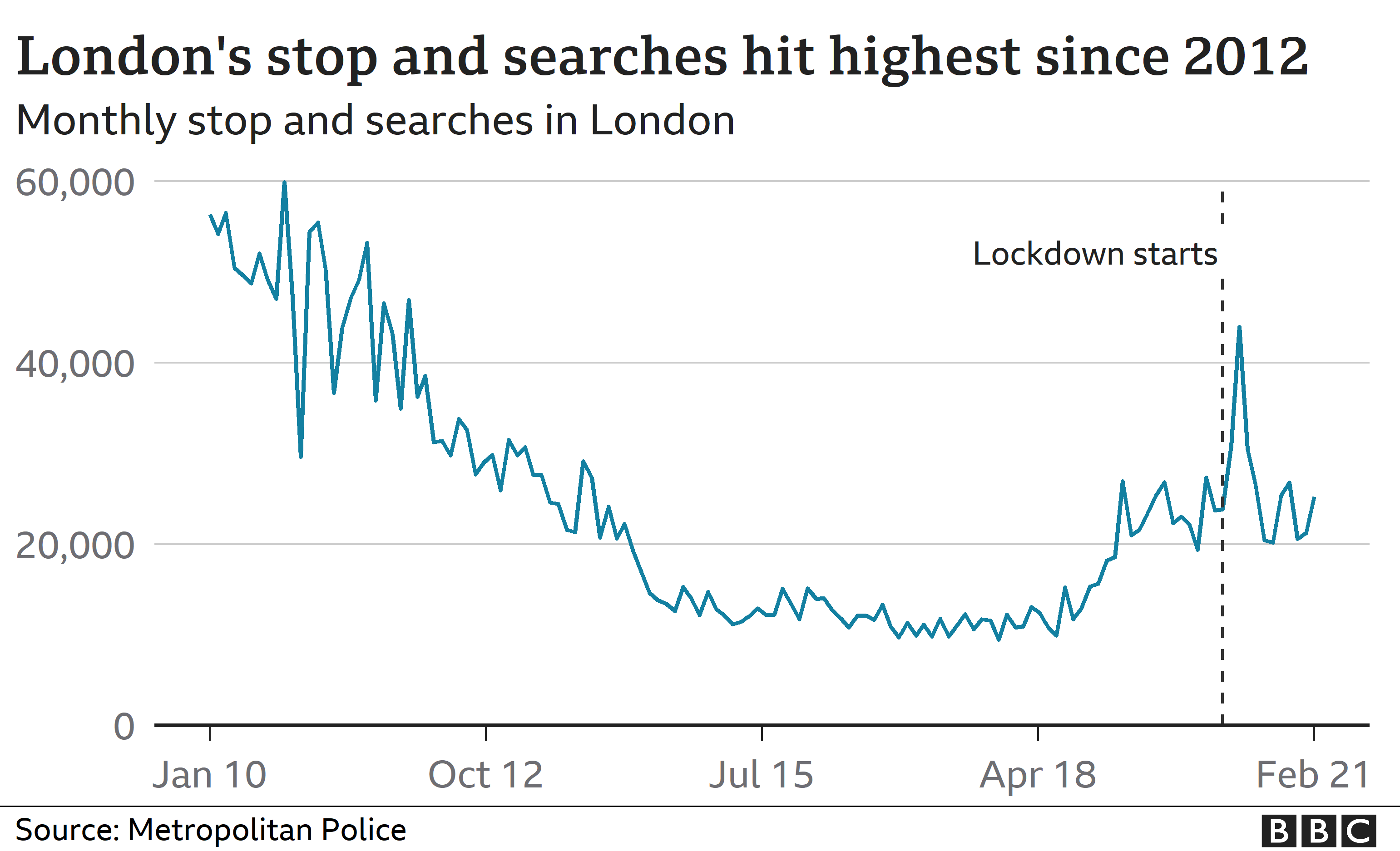 Chart showing stop-and-search figures