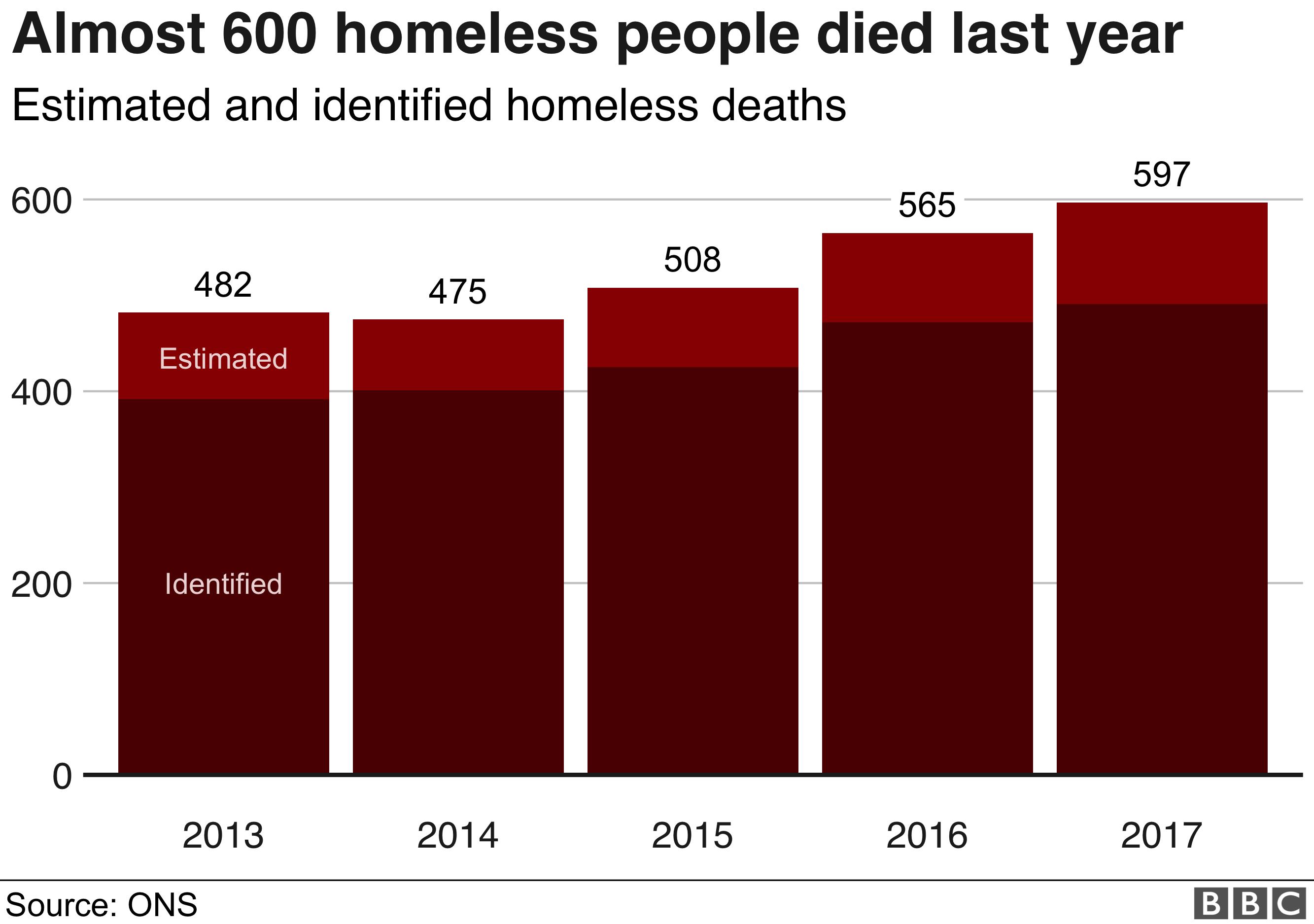 Homeless deaths bar chart