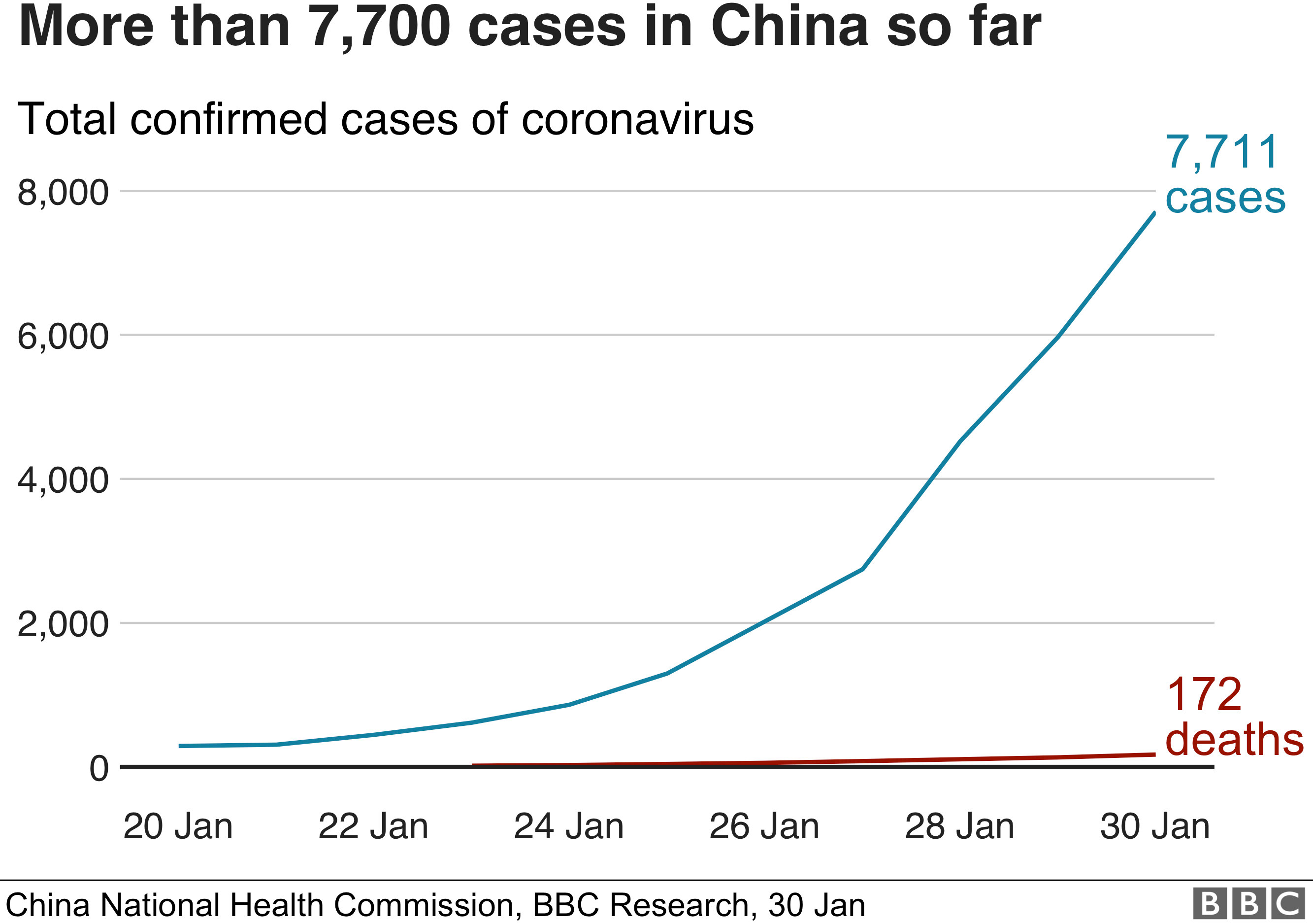 Chart showing the rise in the number of confirmed cases of coronavirus