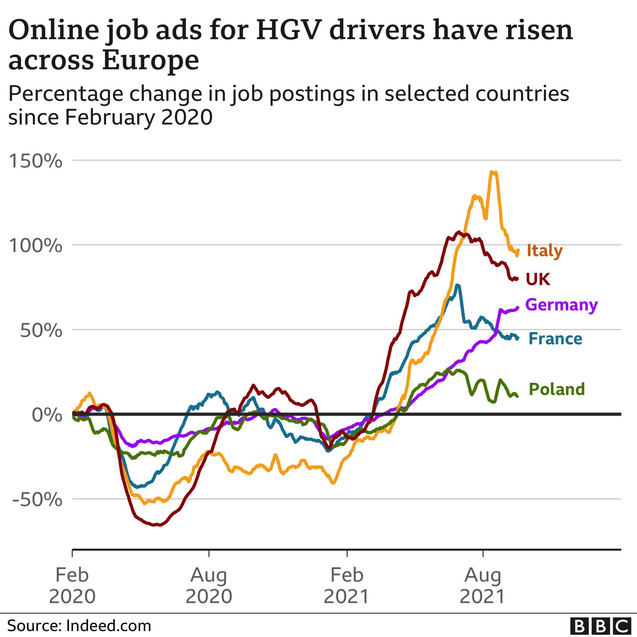 Chart showing HGV job ads rising across European countries