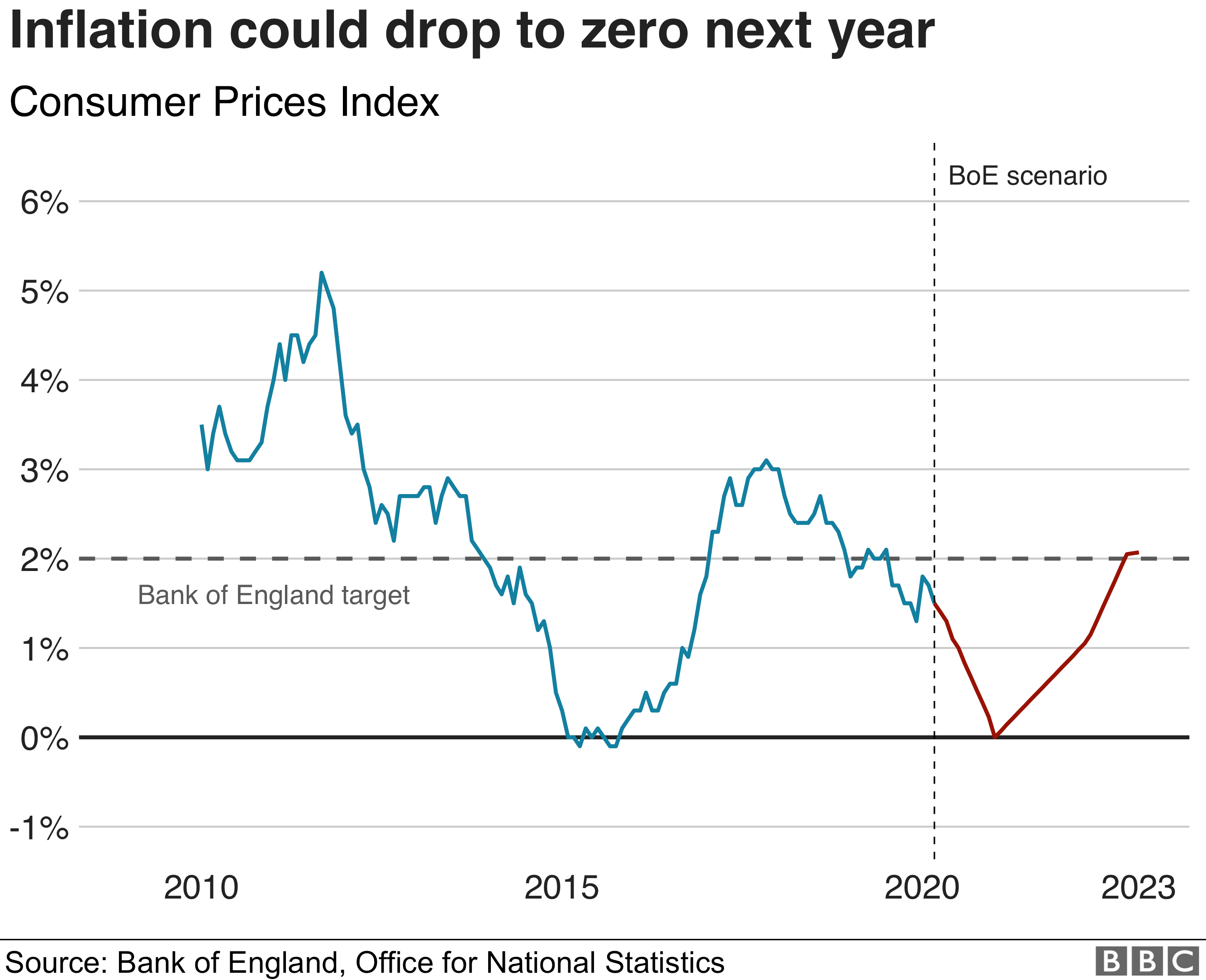 Inflation scenario