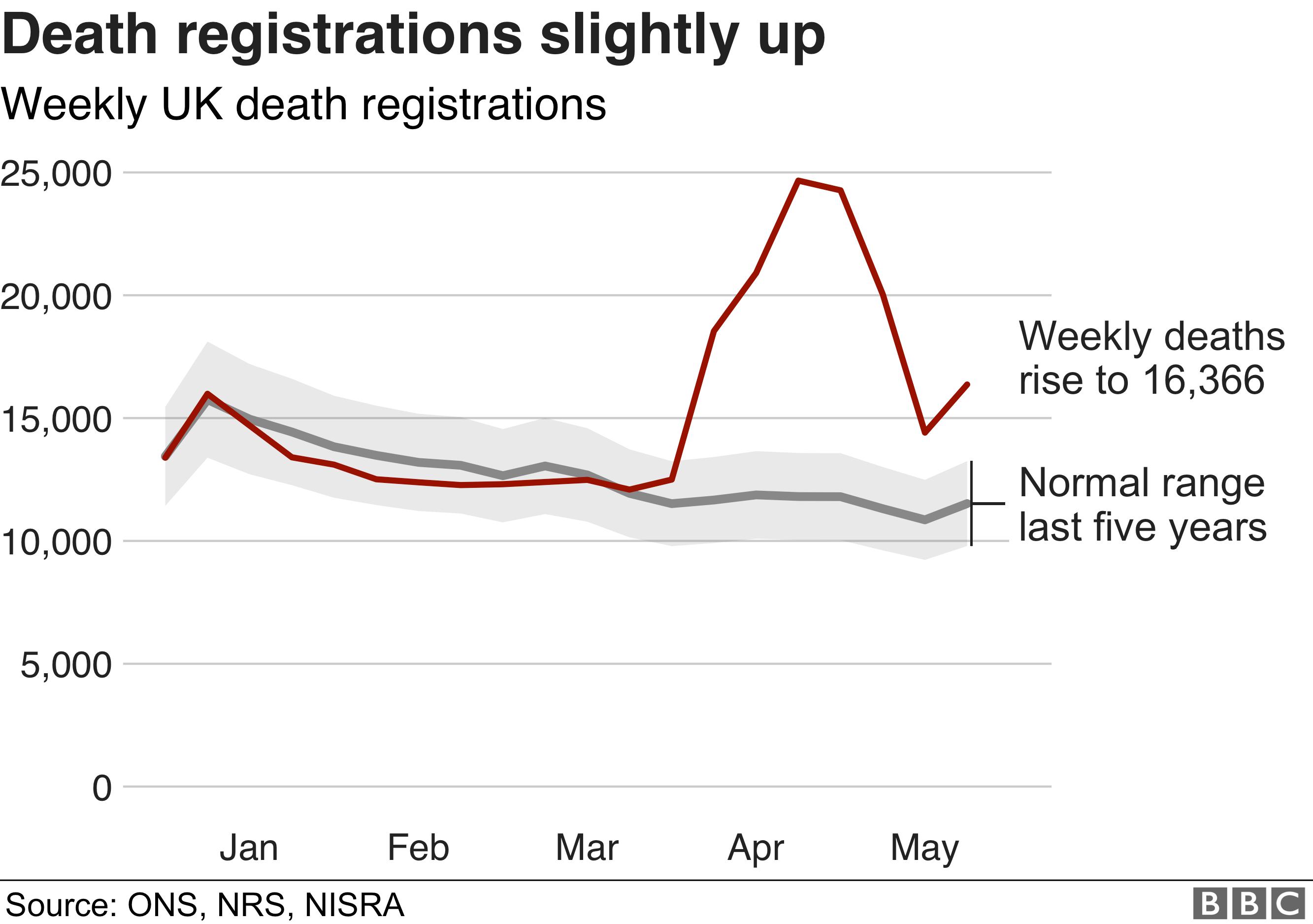 Weekly deaths