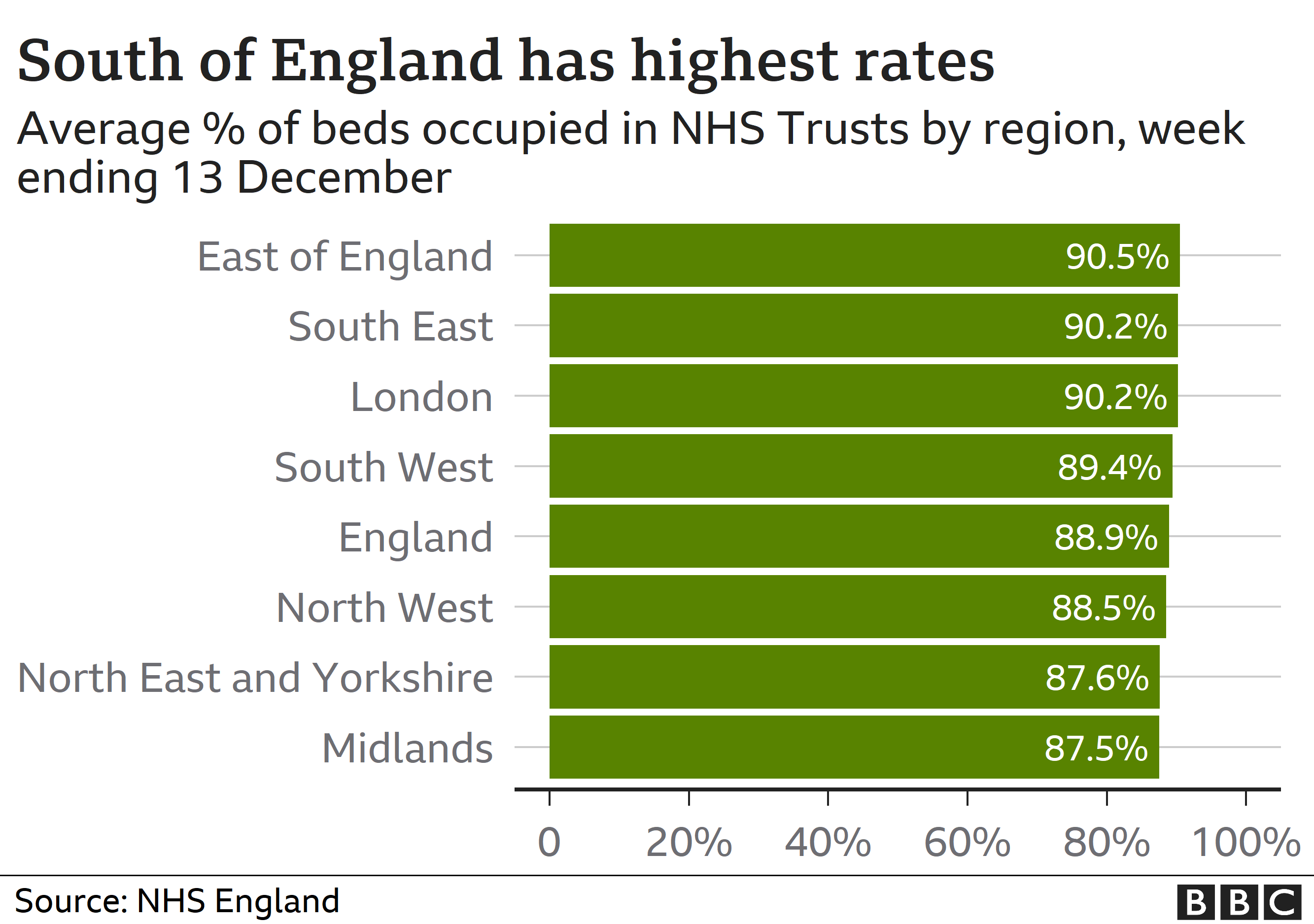 Highest rates of bed occupancy in the south