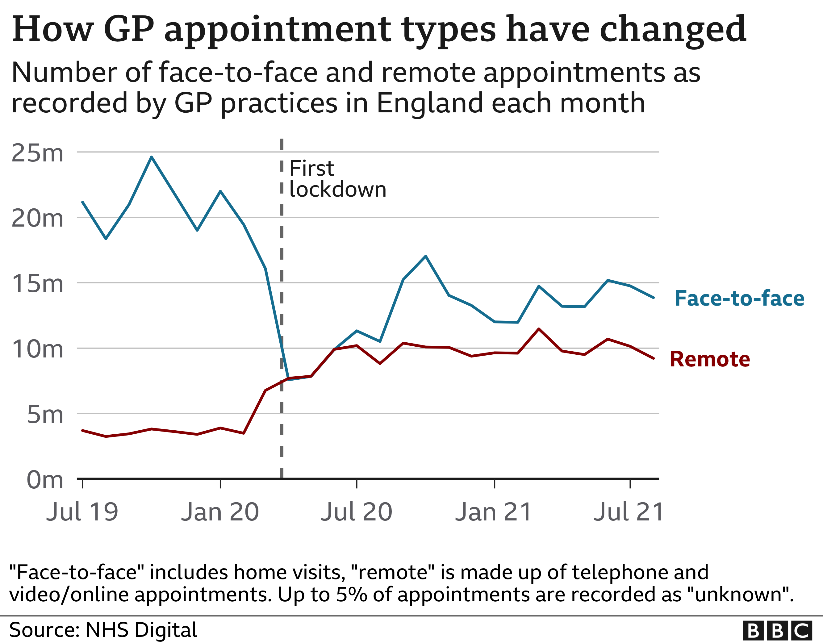 Chart showing GP appointments