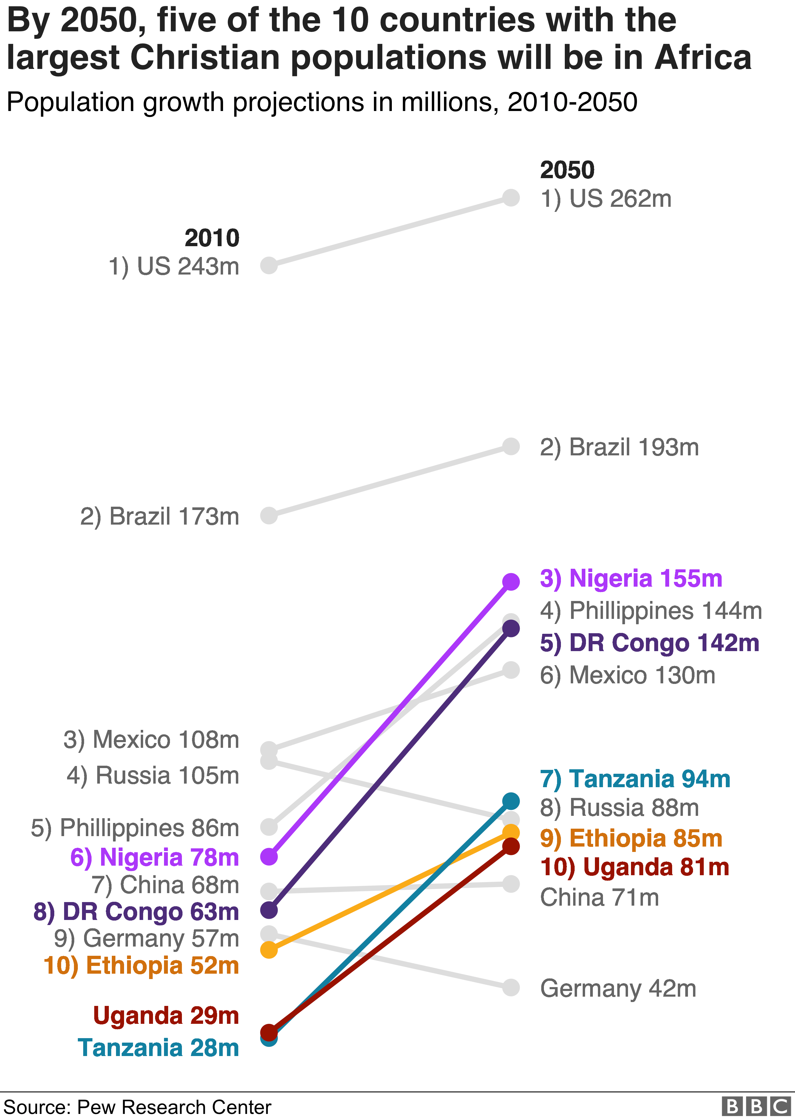 Chart showing projected growth of Catholic populations in different countries
