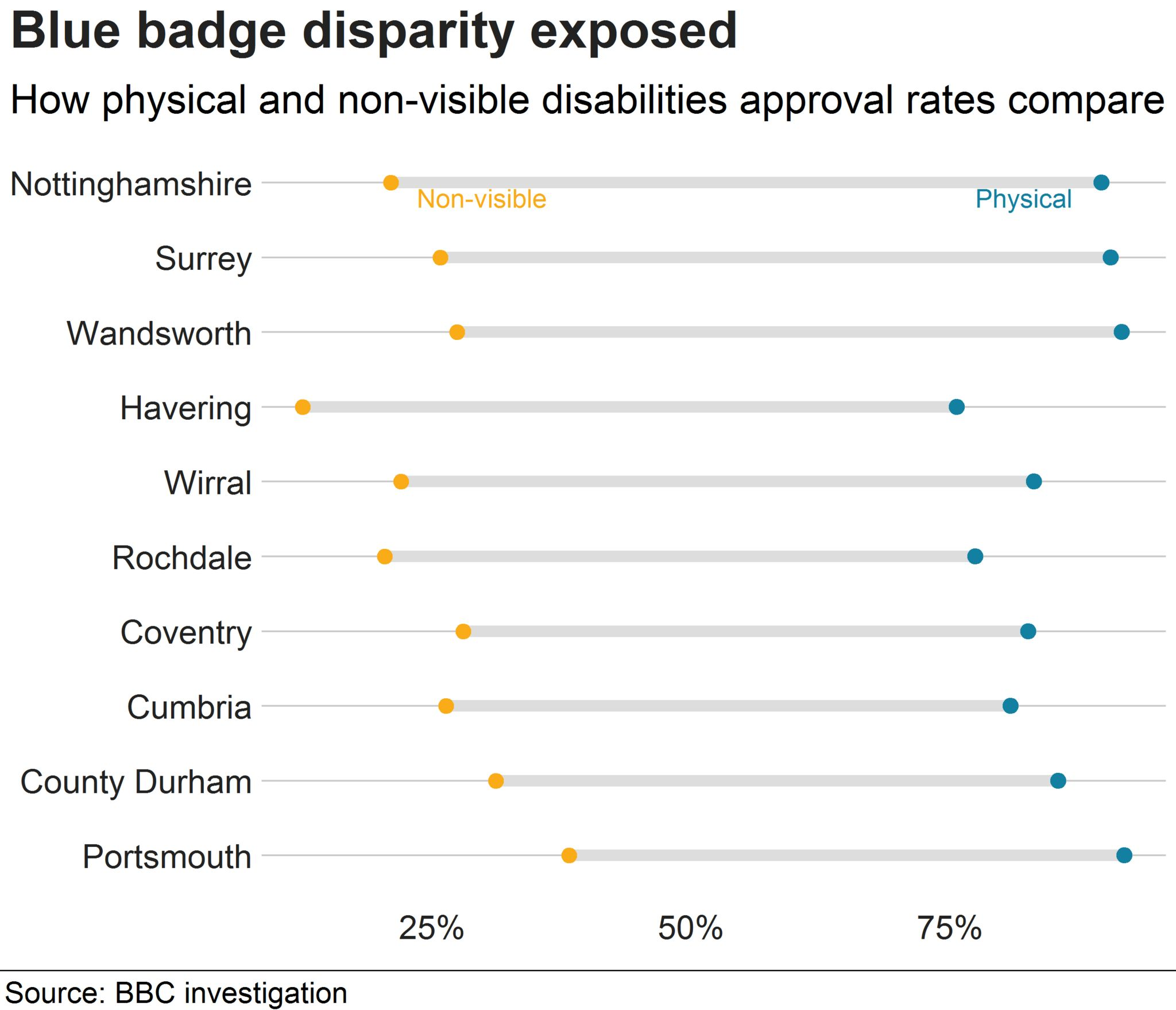 Dumbbell chart showing disparity for ten local authorities