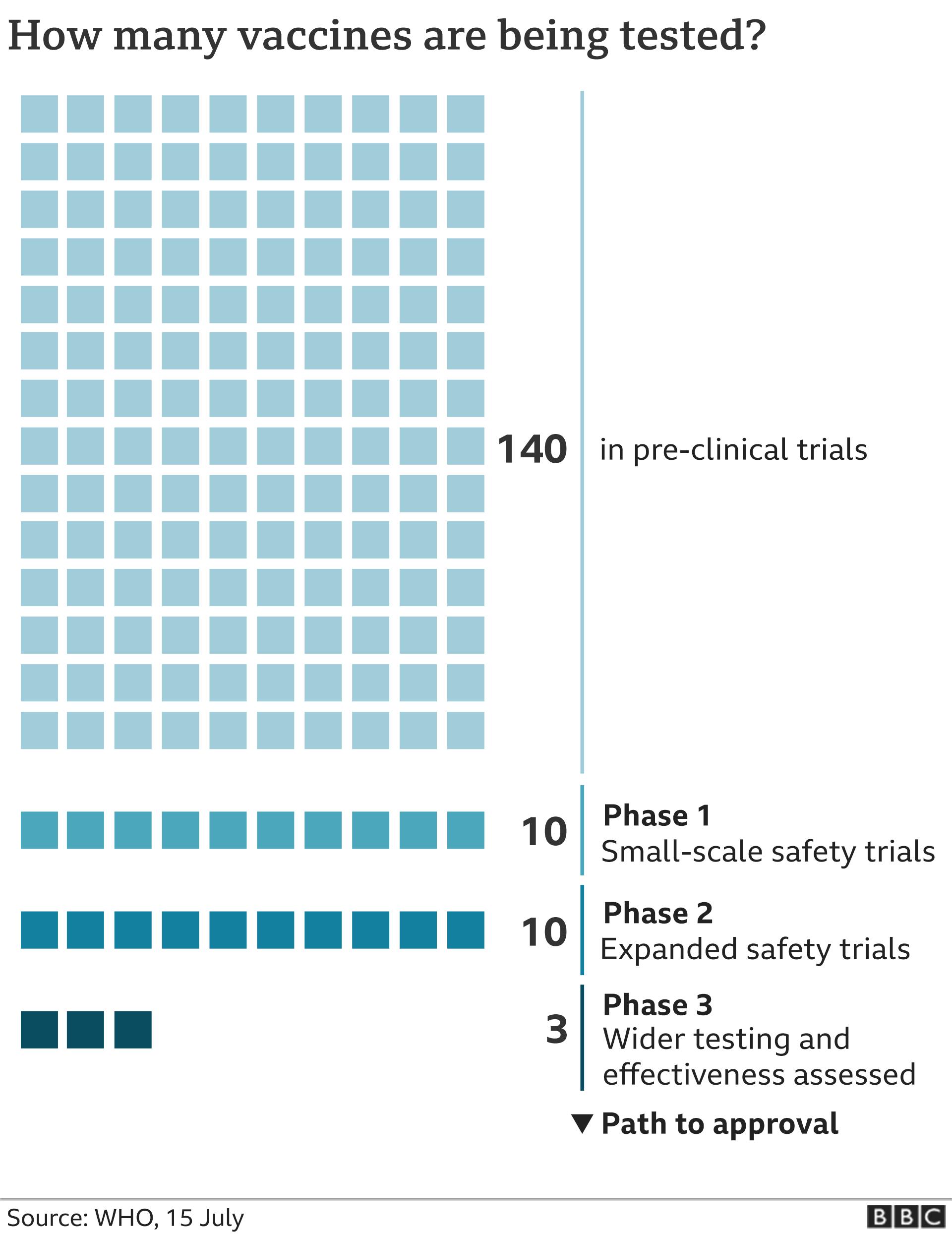 Vaccines in development graphic