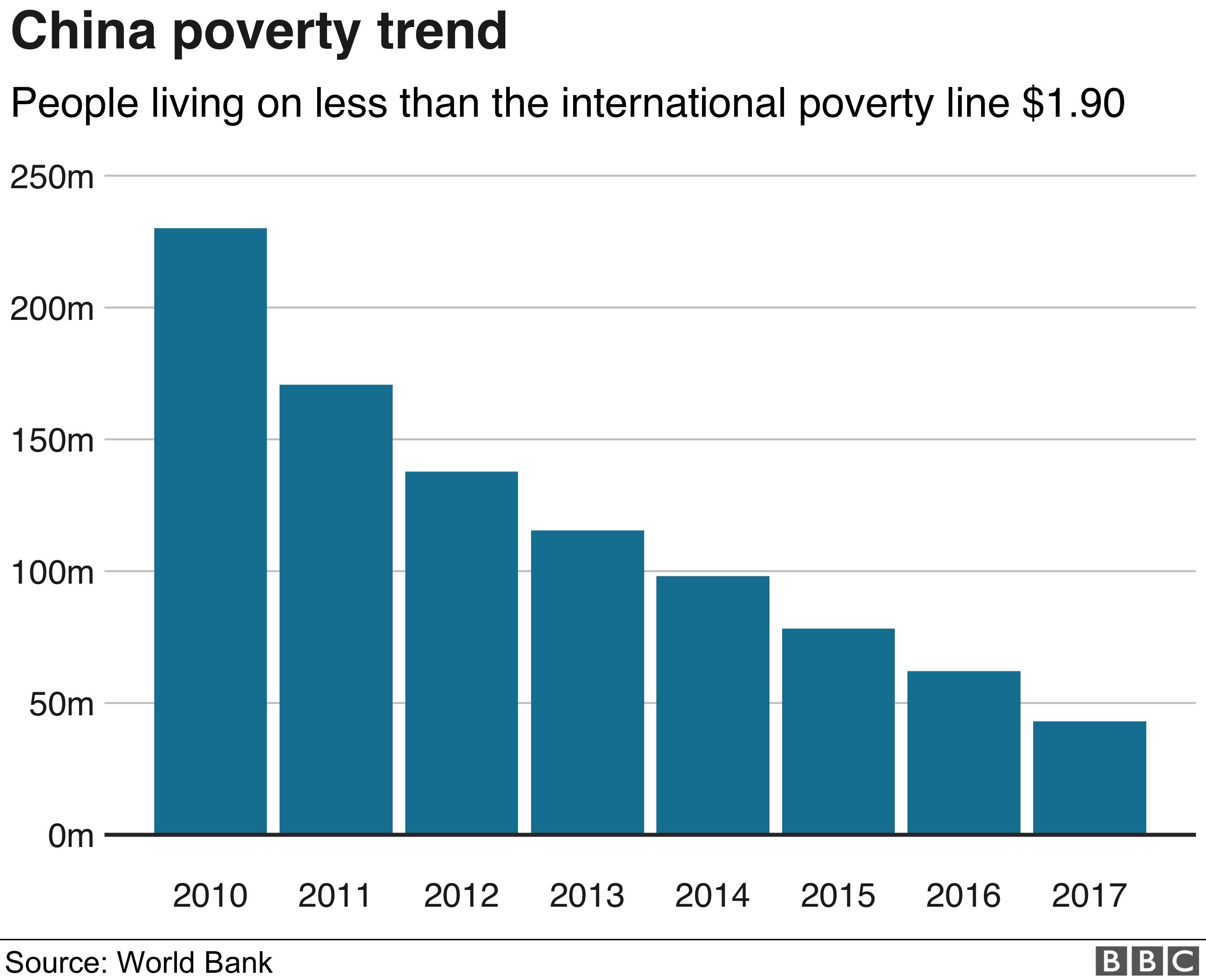 China poverty rates