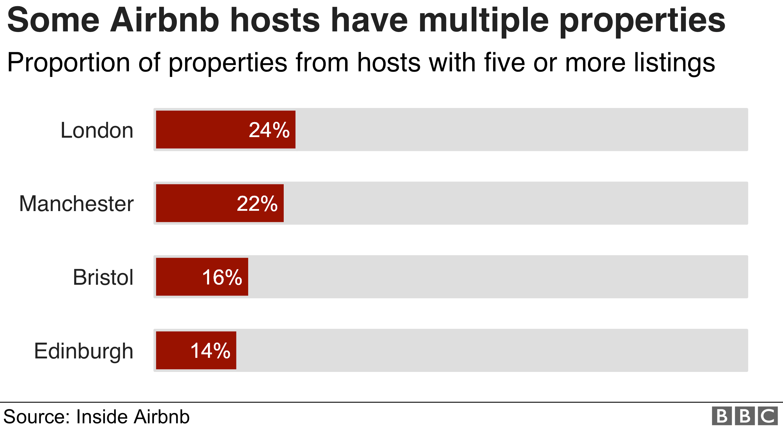 Chart showing the proportion of Airbnb listings that come from hosts with five or more properties