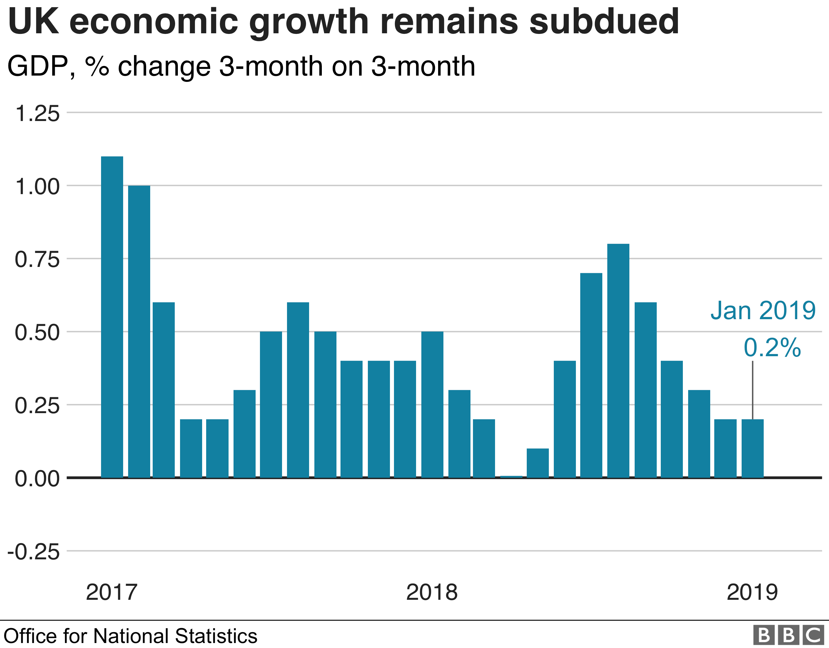 UK economic growth in the three months to January