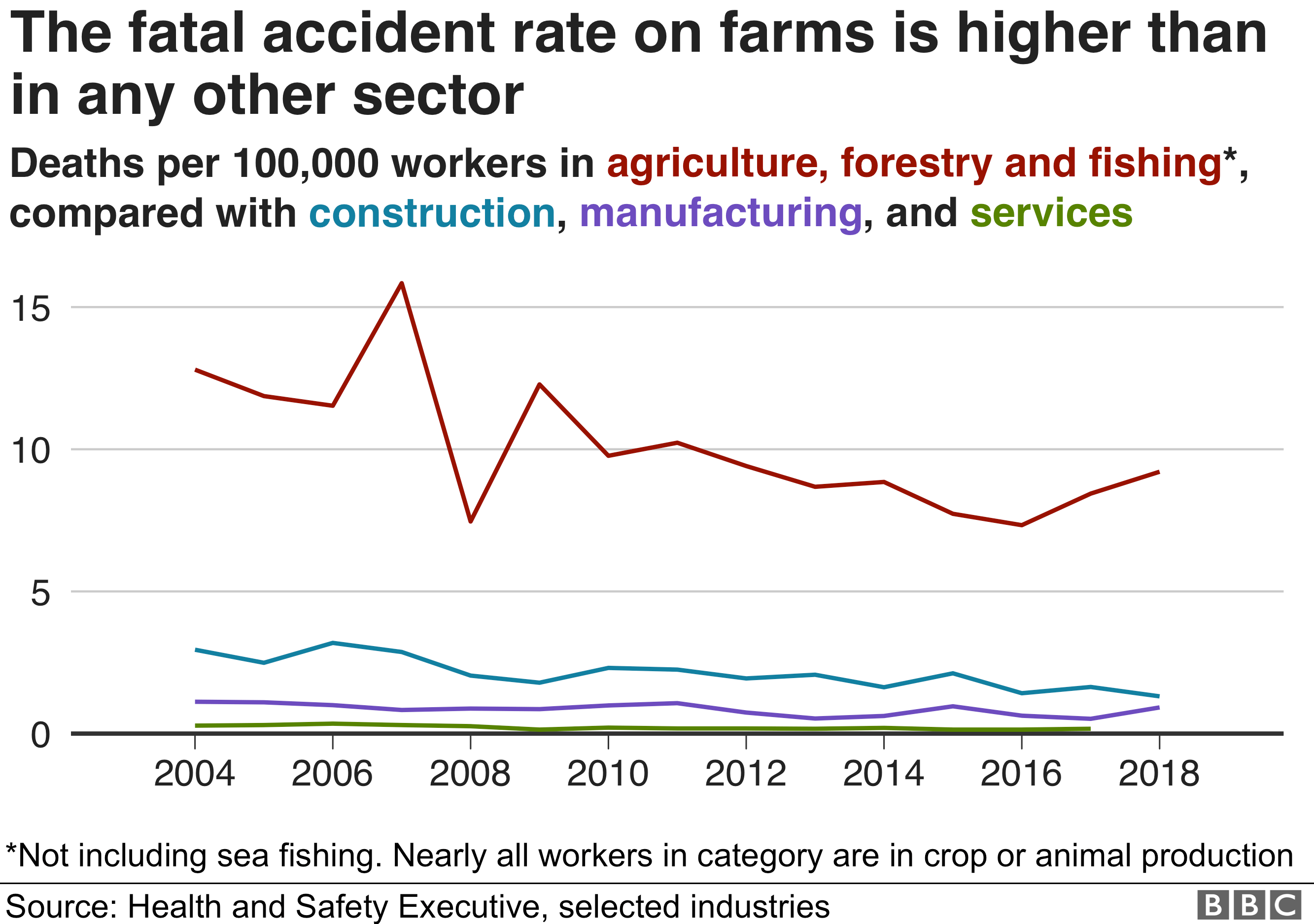 Timeseries chart showing how the fatal accident rate on farms is higher than any other sector, and about four times higher than construction