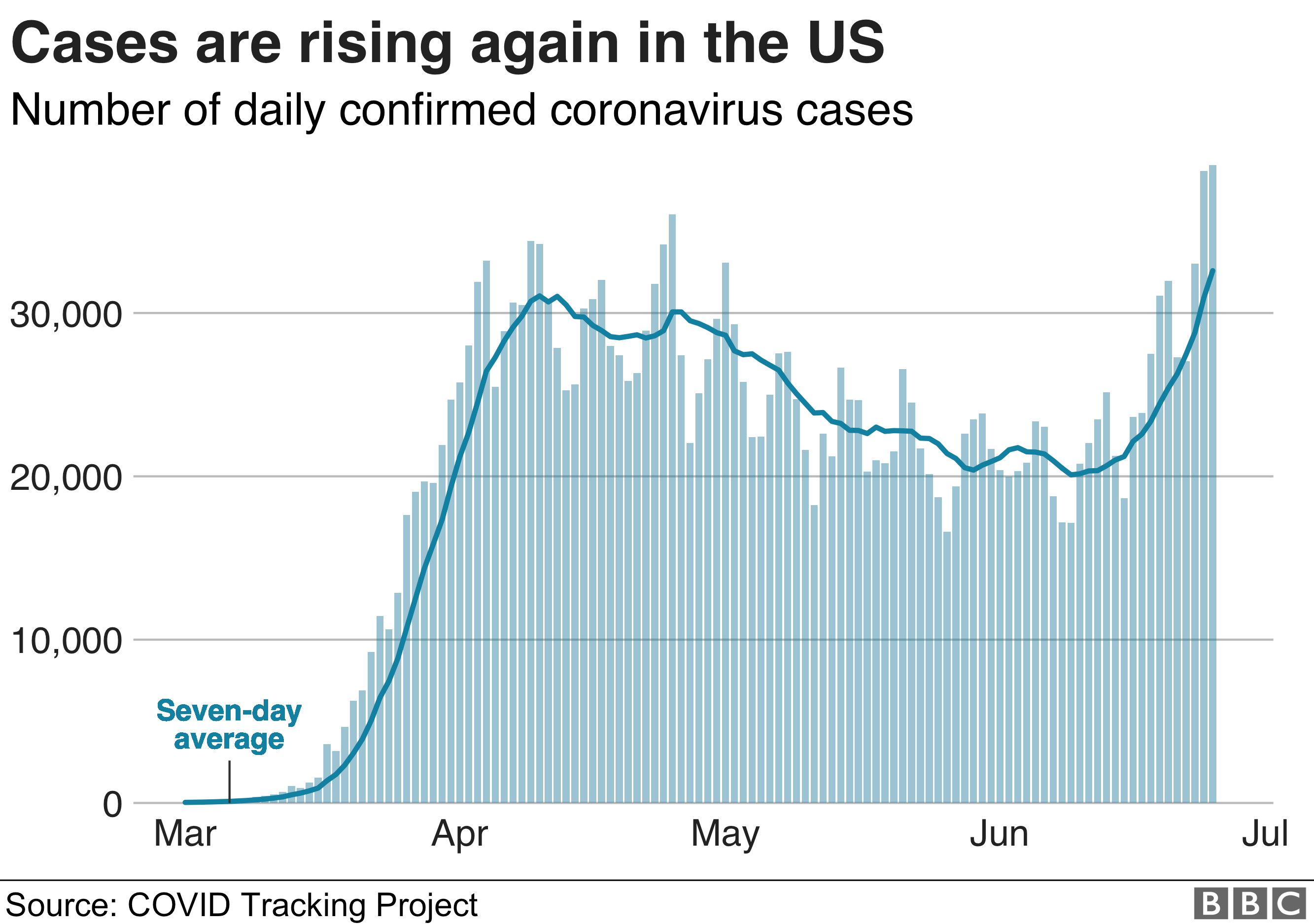 Chart showing the number of daily cases in the US
