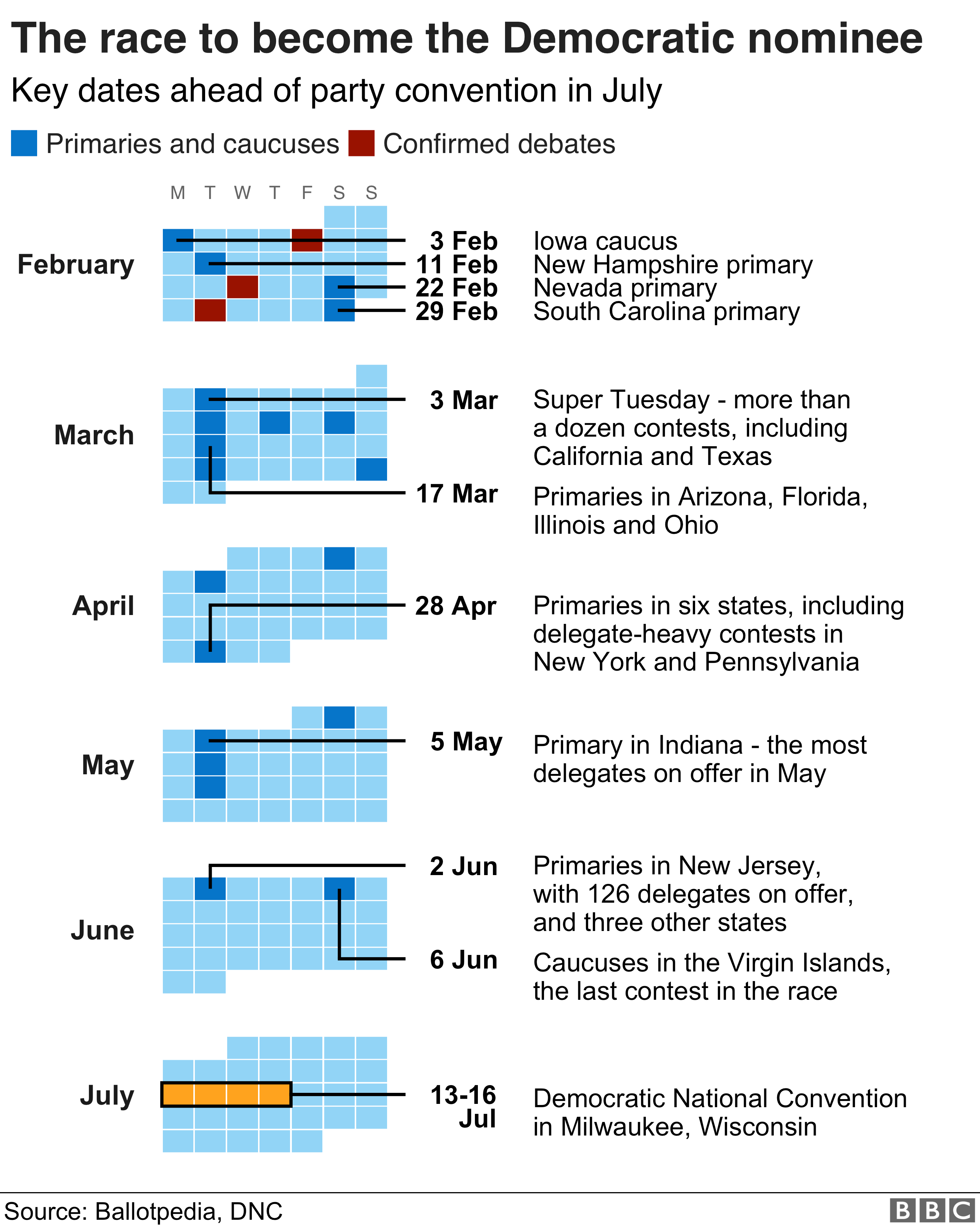Calendar graphic showing some of the key dates in the build up to the Democratic National Convention in July