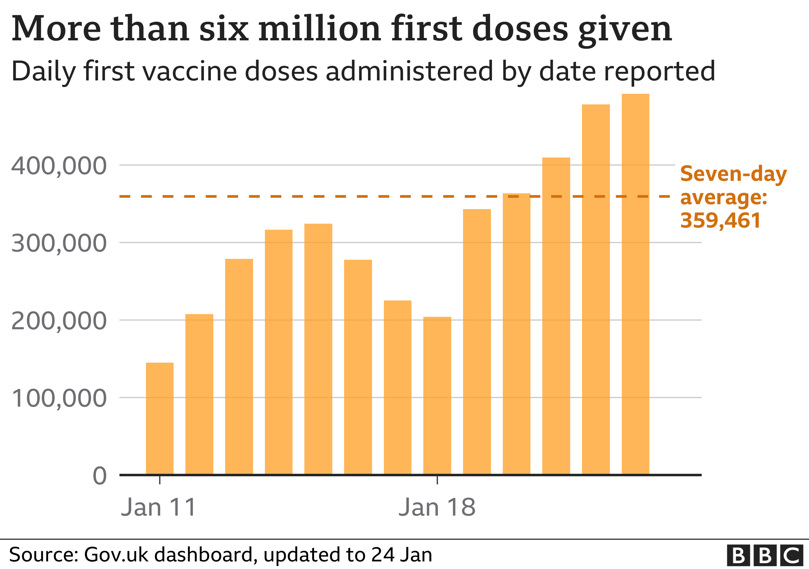 Chart shows daily number of first dose vaccines given - so far more than six million in total