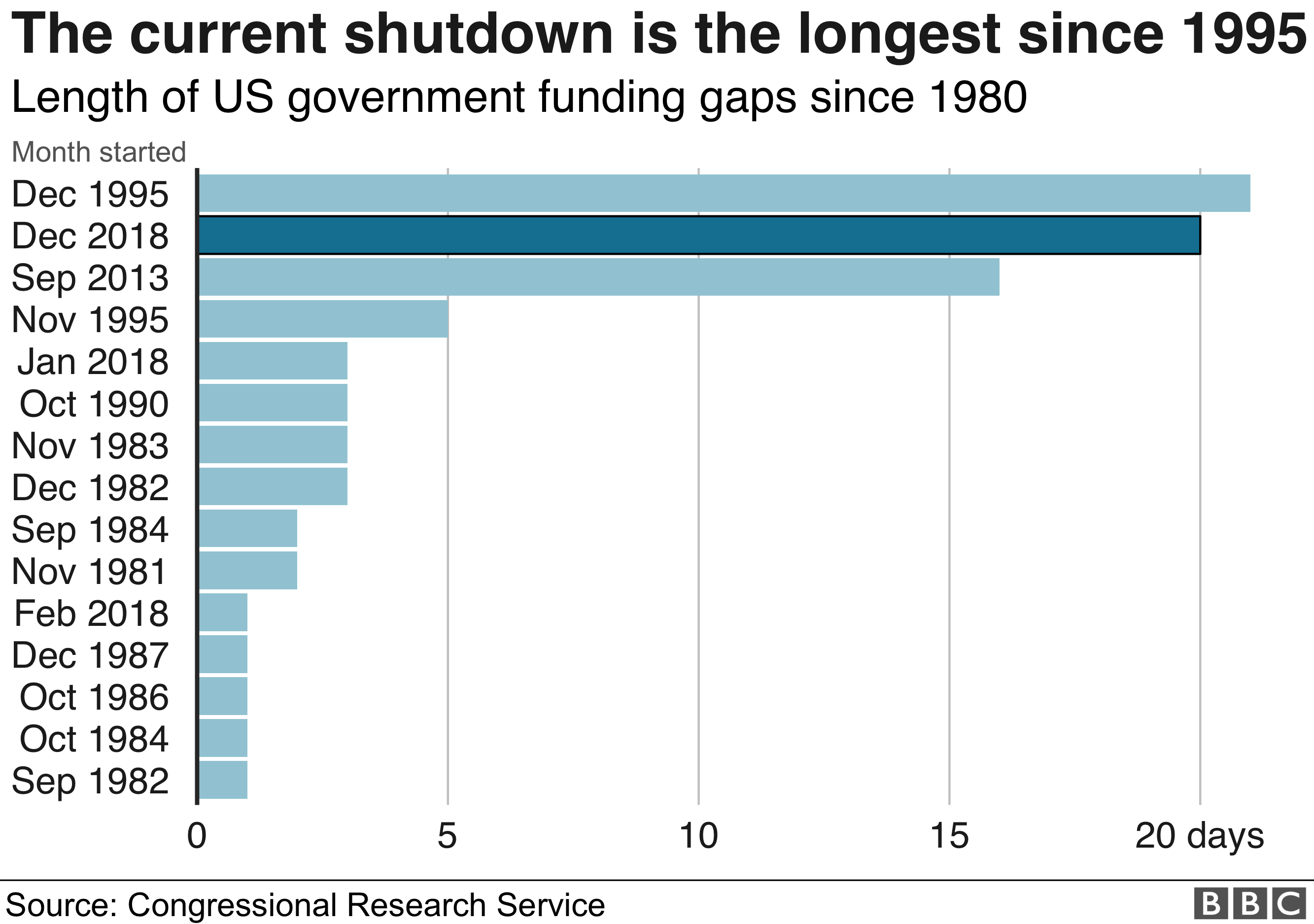 Chart showing the length of government shutdowns since 1980. The current shutdown is the second longest in that time period.