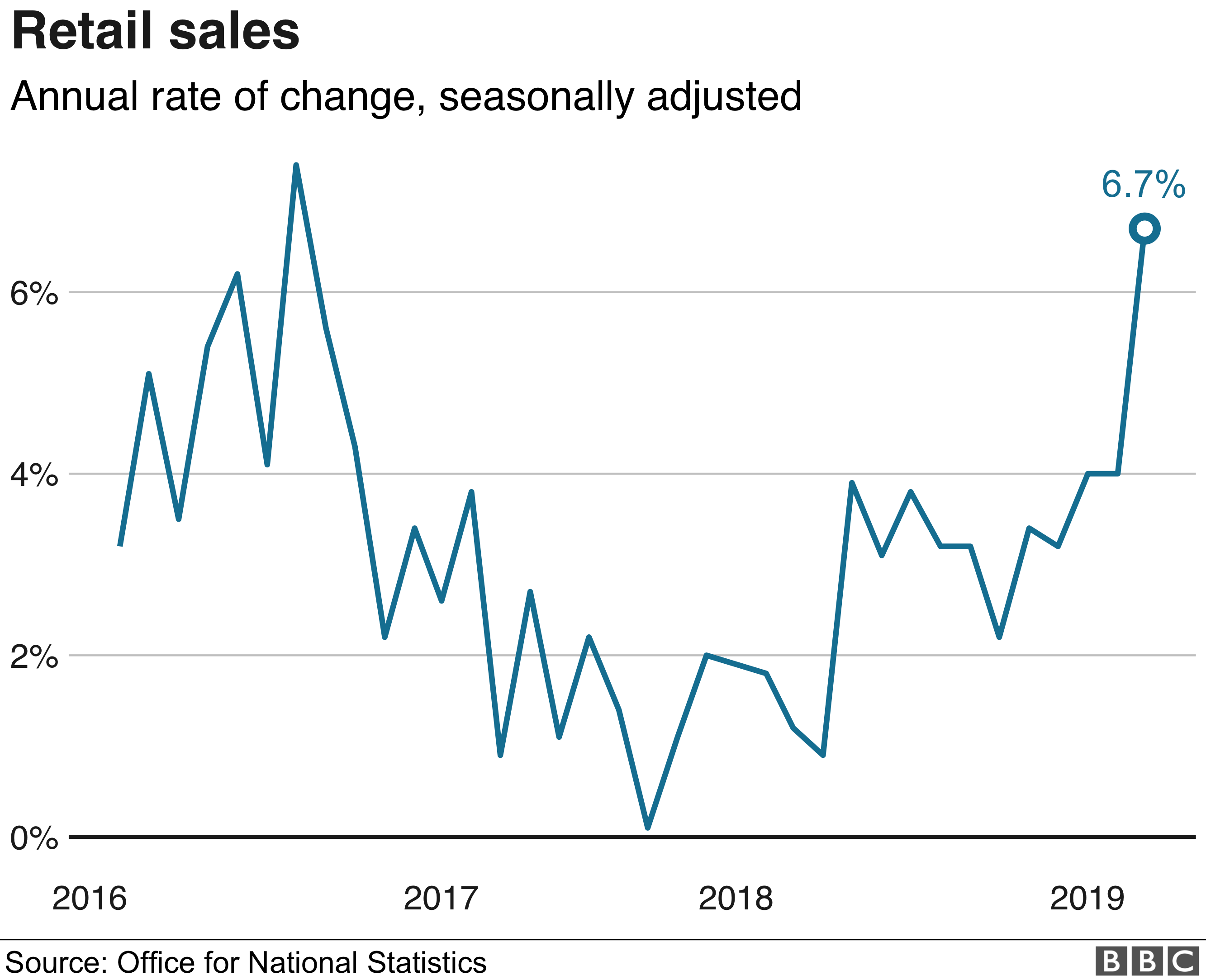 Retail sales graphic