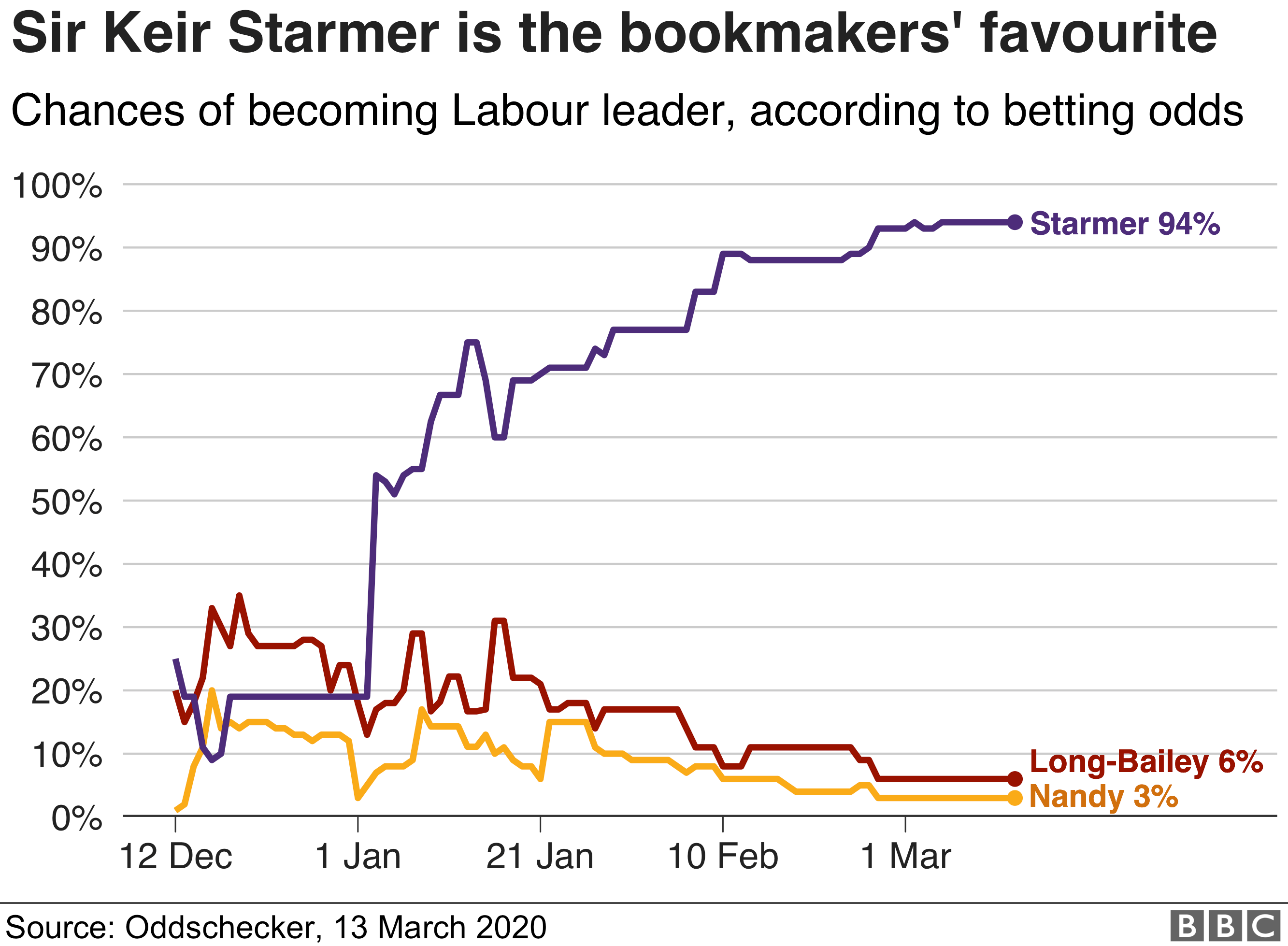 Chart showing bookmakers' odds on the candidates, 13 March