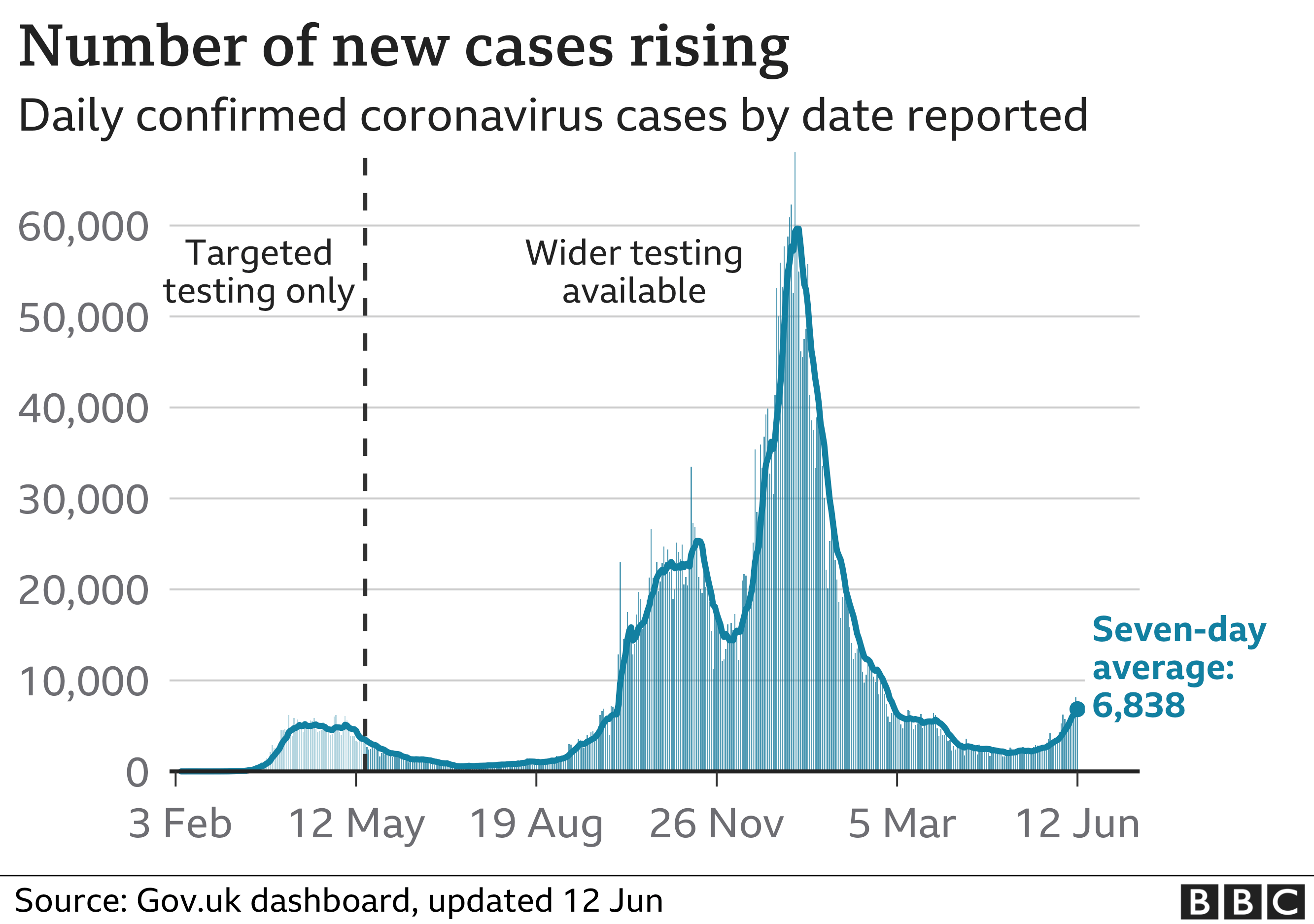 Graphic showing the number of daily cases, which is rising with a seven day average of 6,838