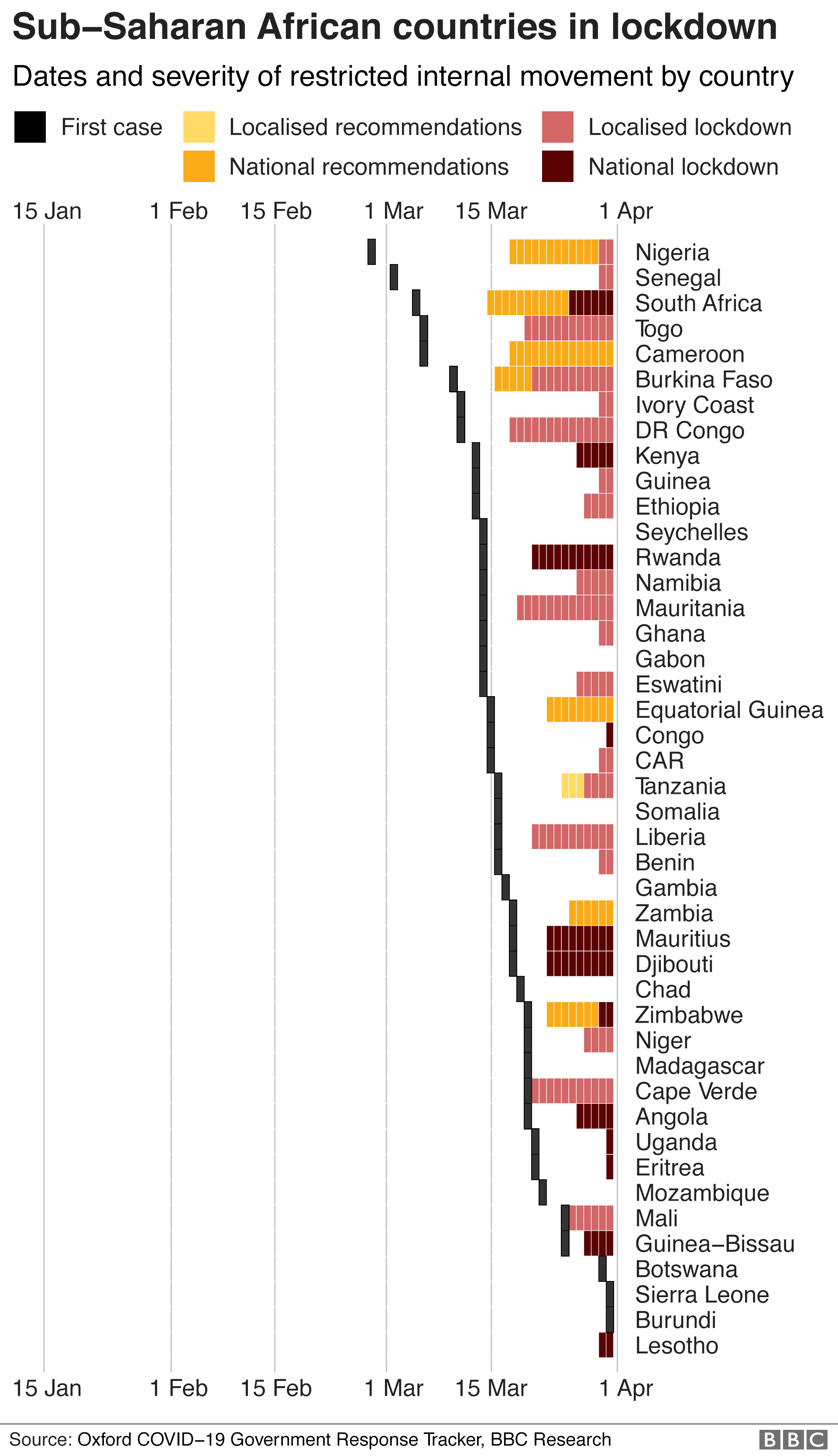 Chart showing the dates and severity of lockdown measures in Sub-Saharan Africa