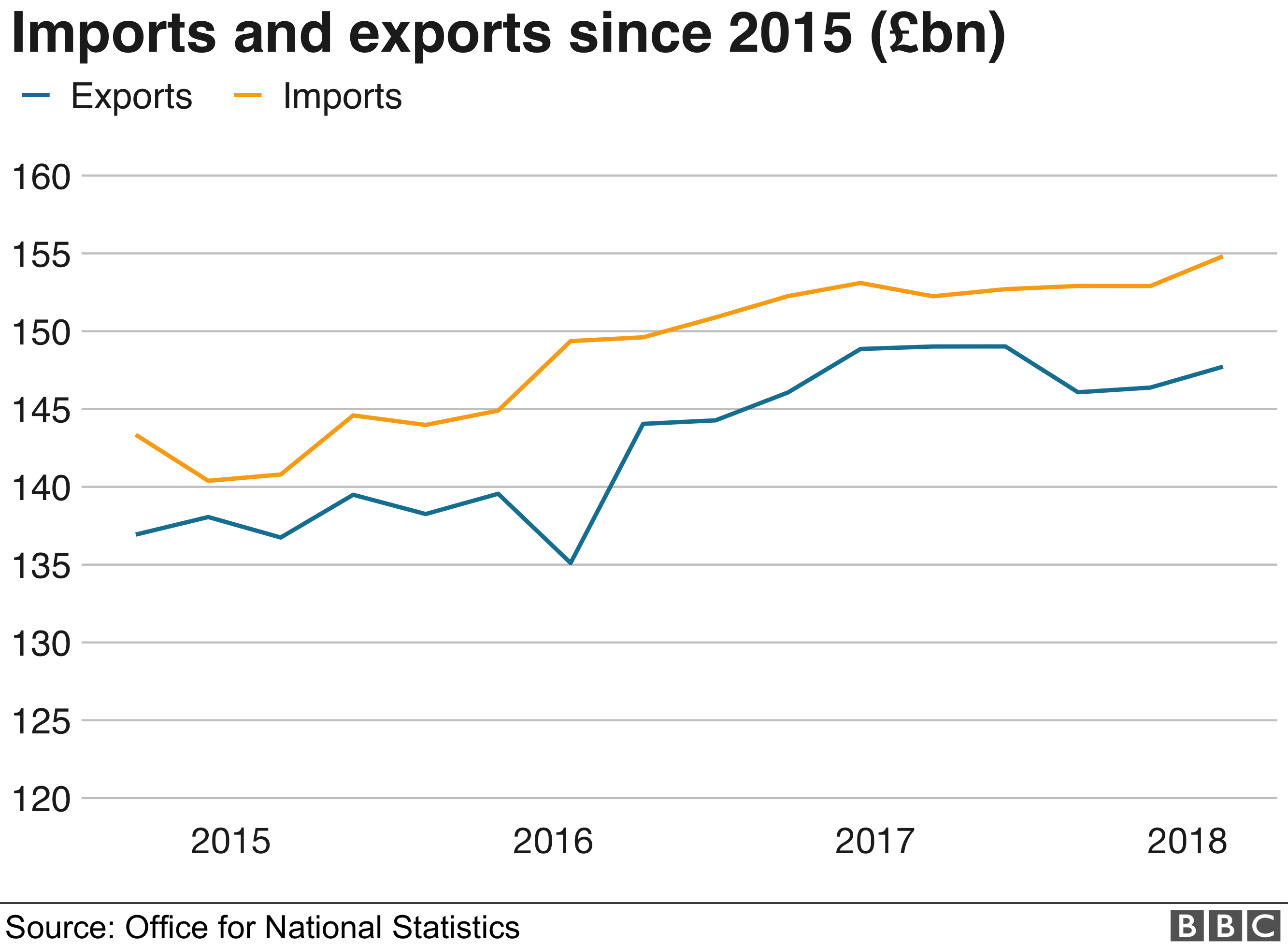Chart showing imports and exports since 2015