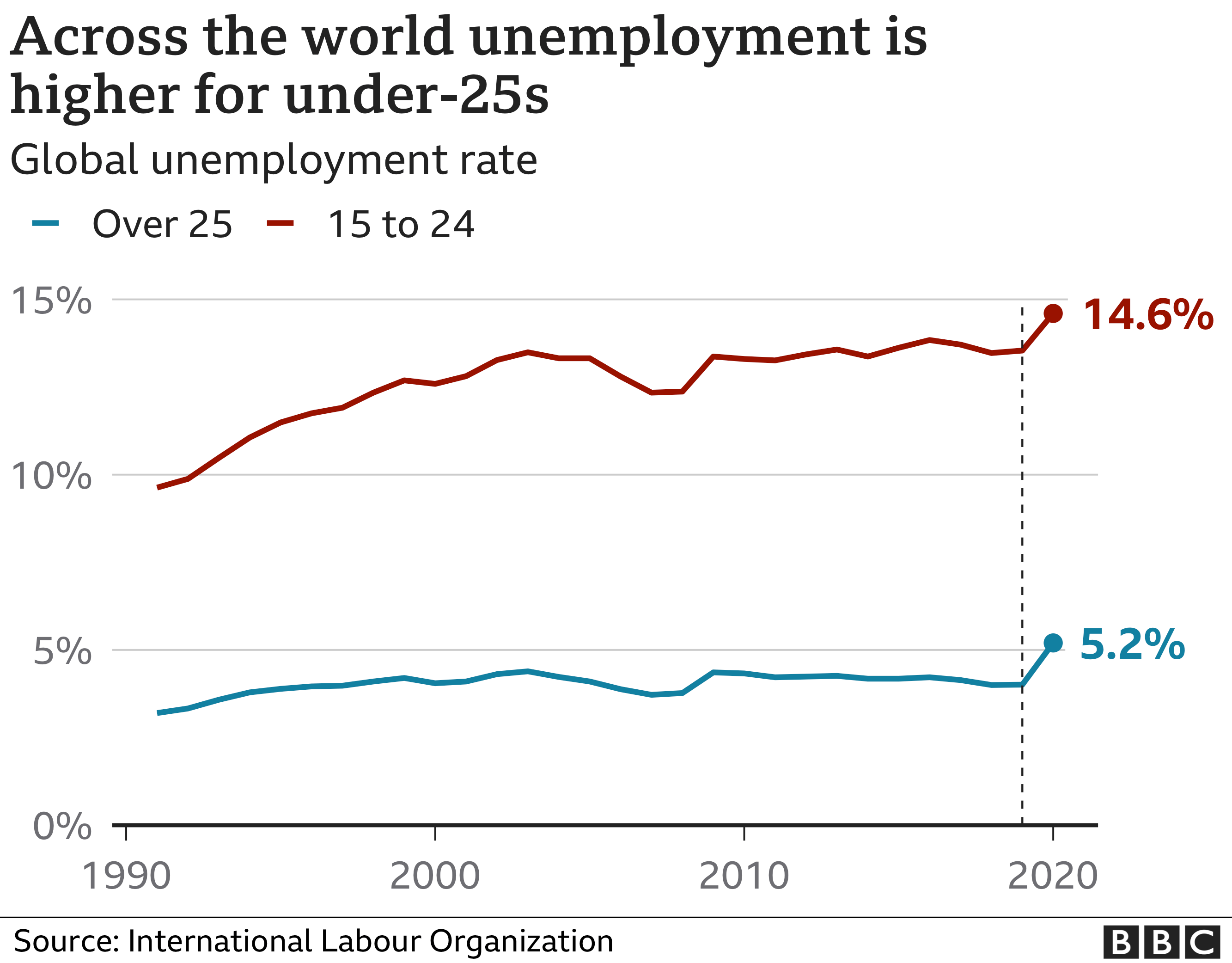 Chart showing unemployment at 14.6% for under 25s