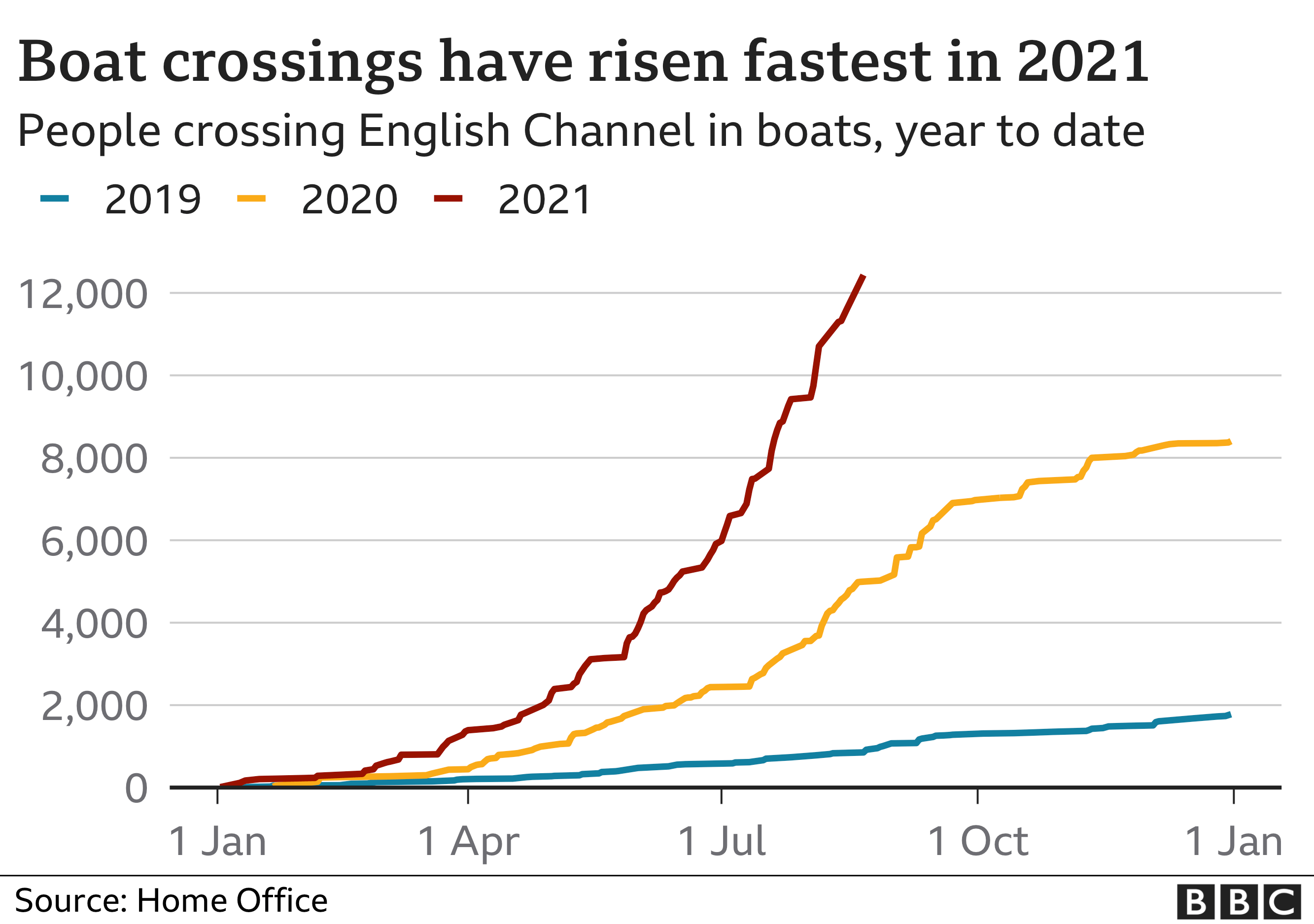 Chart showing number of boat crossings