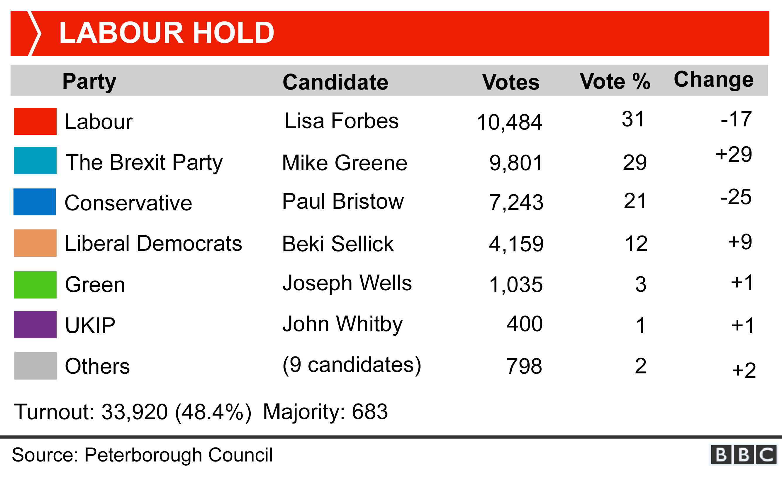 Peterborough by-election result. Labour holds with 10,484 votes (31% -17 percentage points). Brexit Party 9,801 votes (29% +29), Conservatives 7,243 votes (21% -25). Liberal Democrats 4,159 votes (12% +9), Green 1,035 votes (3% +1) Turnout: 48%.