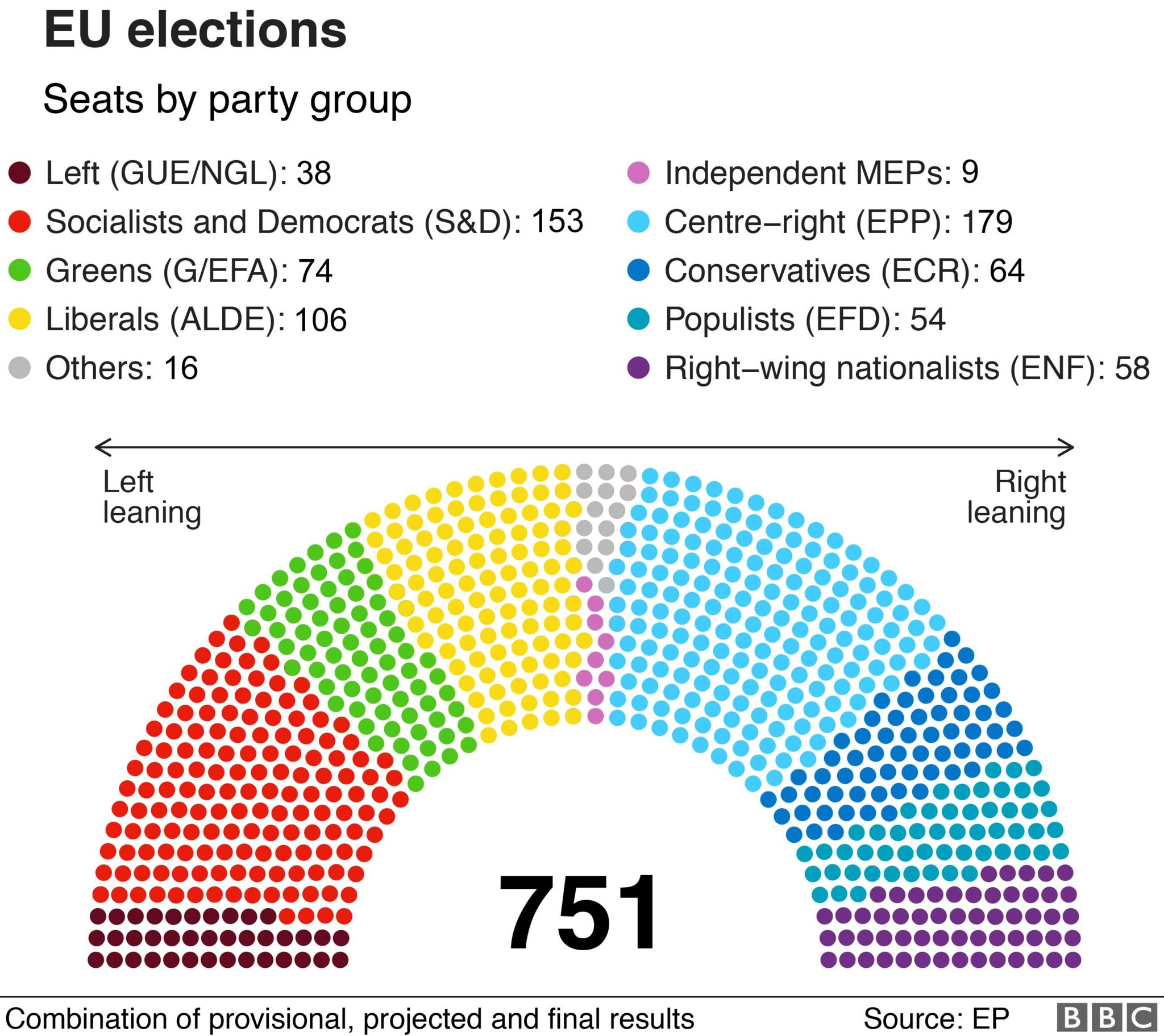 Results by party group. EPP largest with 179 out of 751