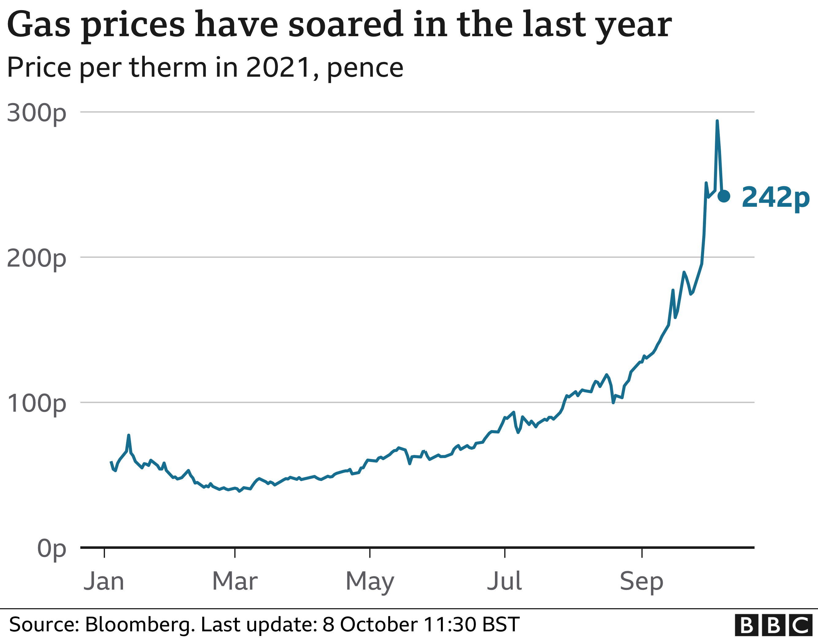 graphic: gas prices over last year updated