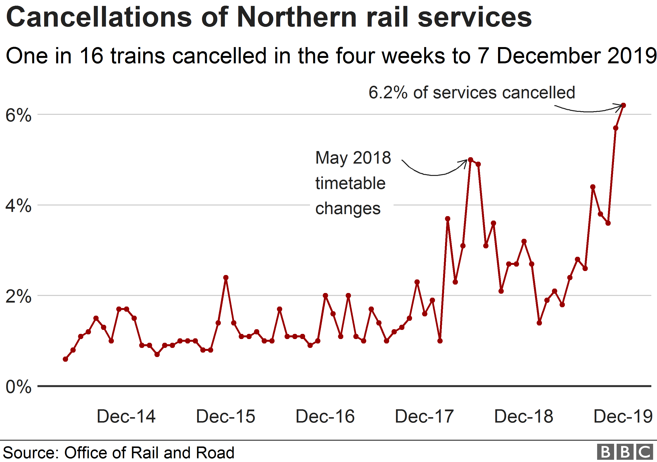 Chart showing the proportion of Northern train services that are cancelled each month