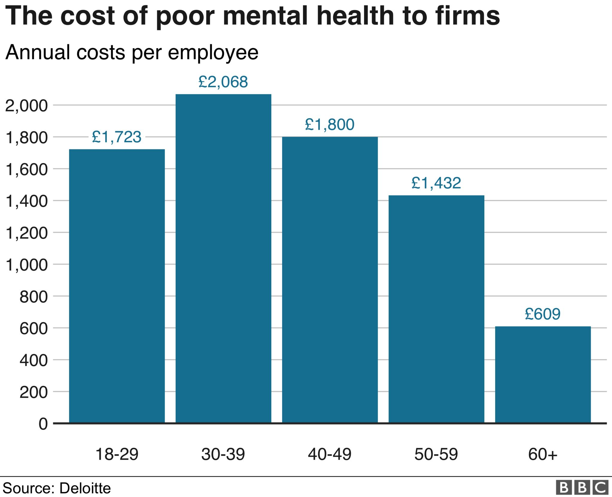 Chart on average costs per employee of mental health conditions per age