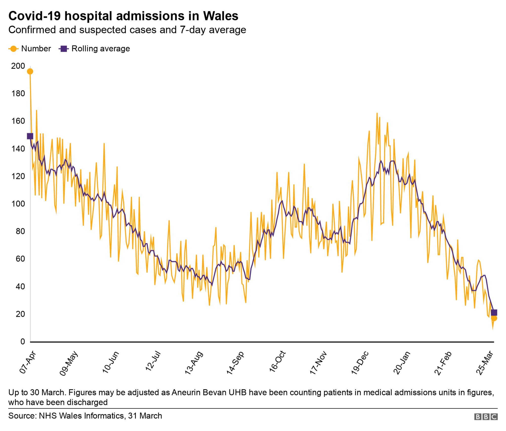 Graphic of hospital admissions