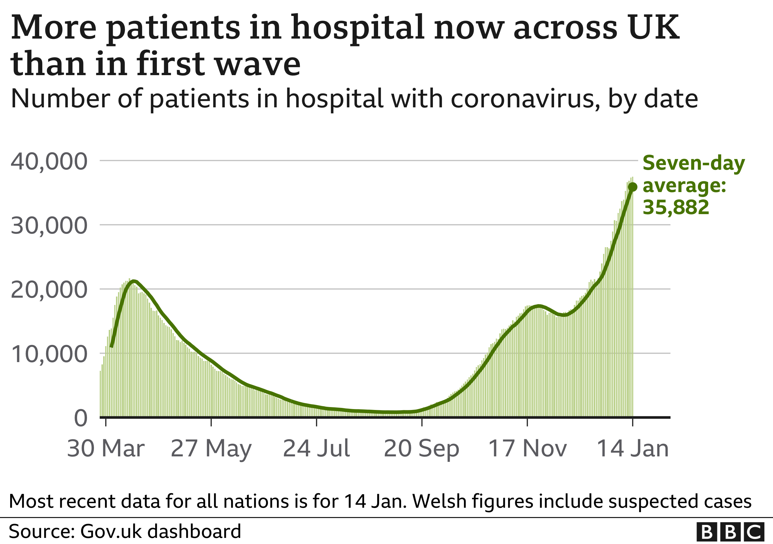 Covid hospital patients graph