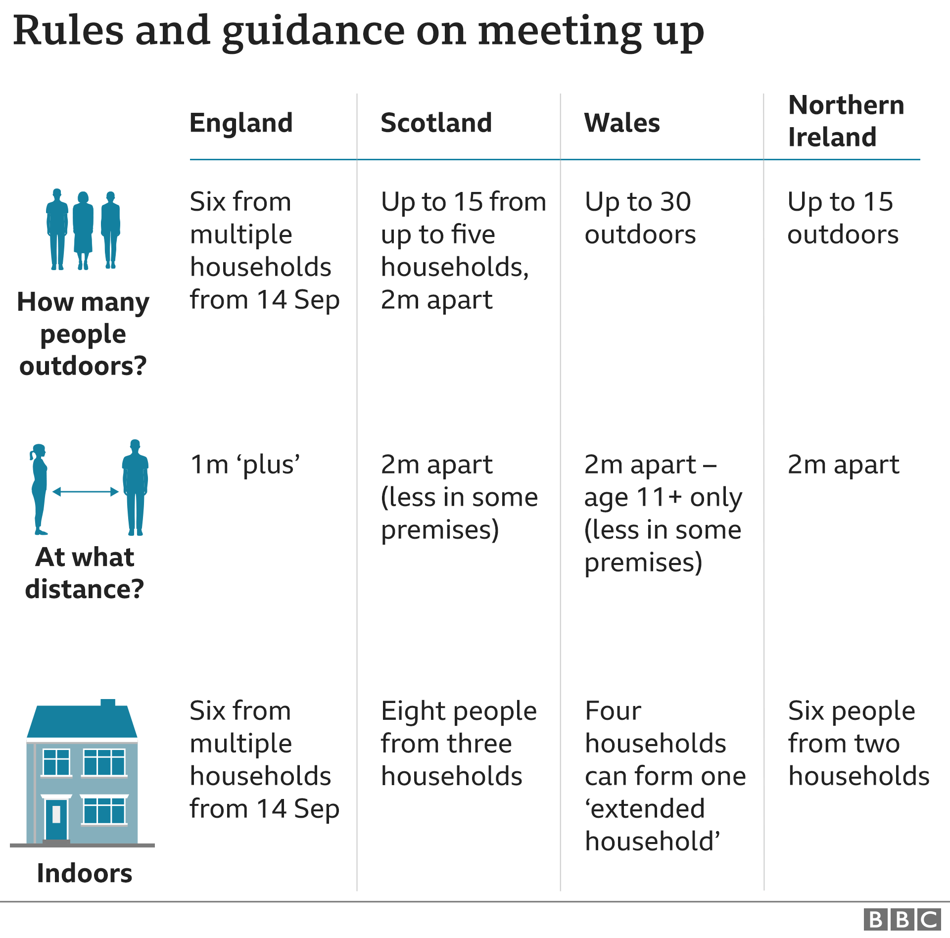 Graphic showing rules on social distancing