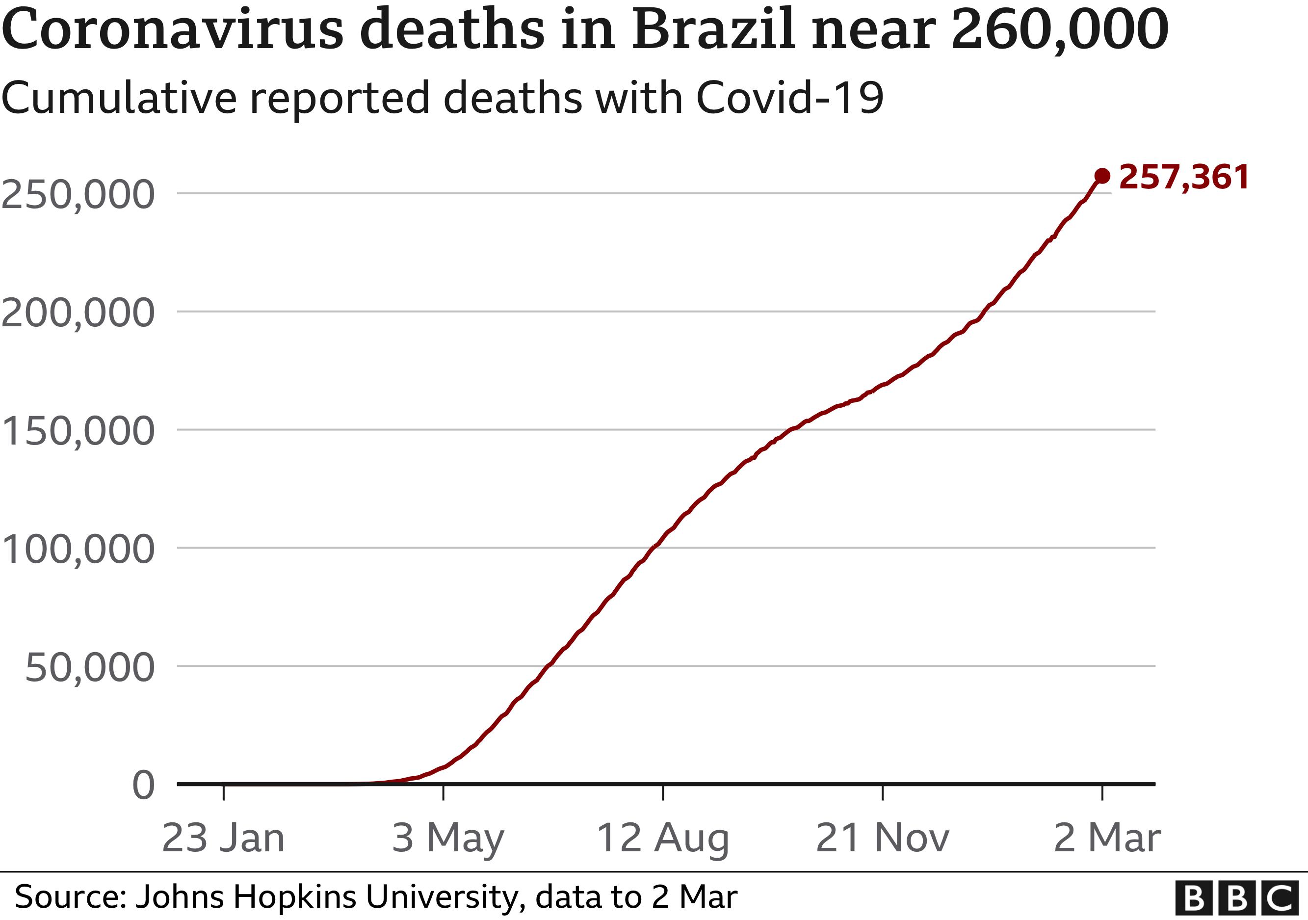 Chart showing cumulative deaths