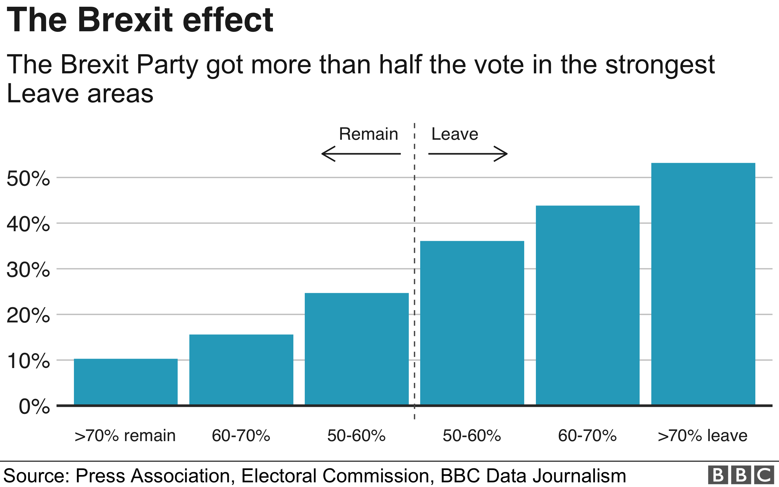 Support for Brexit Party in Leave and Remain areas