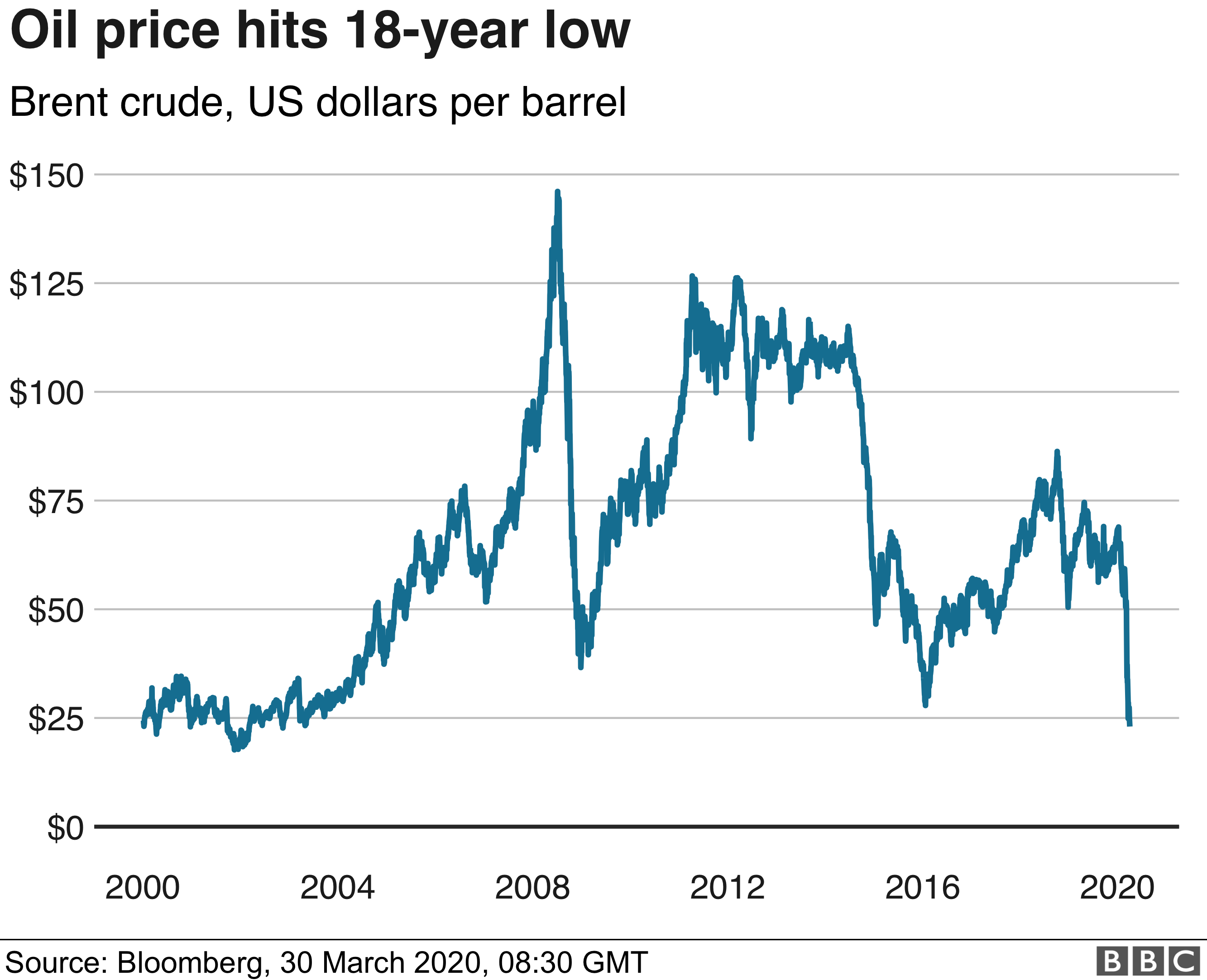 Coronavirus Oil Price Collapses To Lowest Level For 18 Years Bbc News