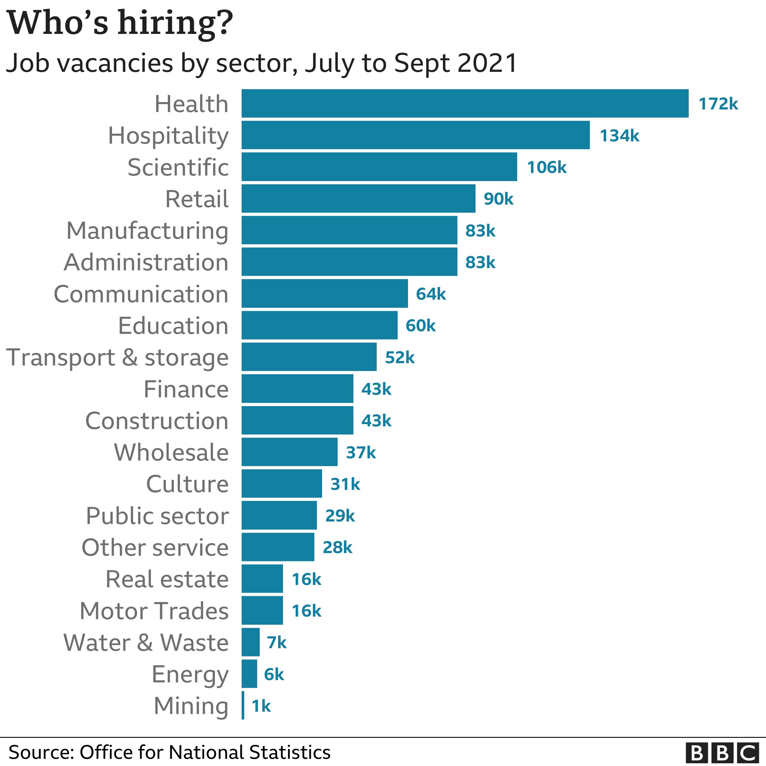 Chart showing job vacancies per sector, July to September 2021