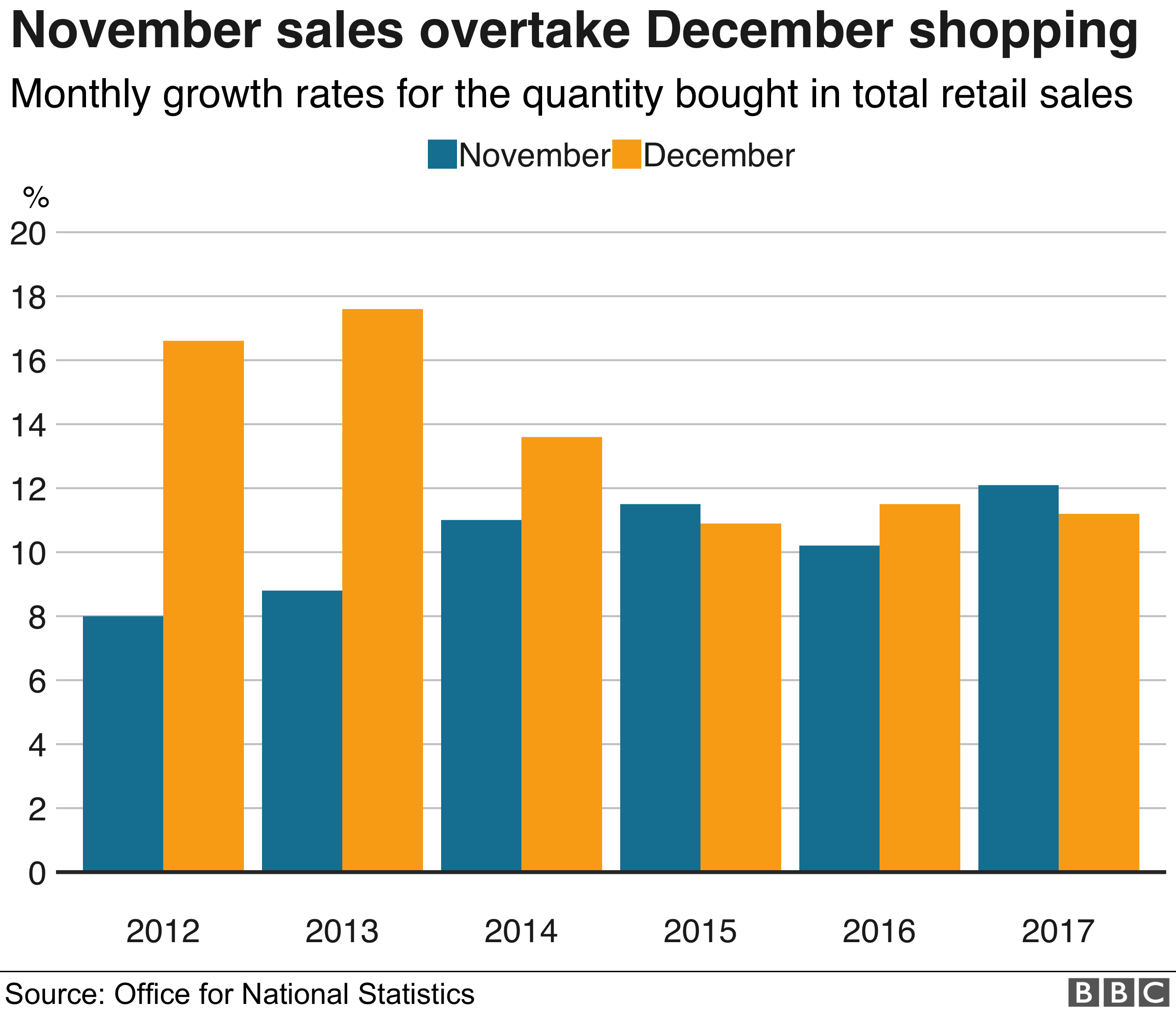 Chart showing the monthly growth rate for quantity bought in total retail spending in November and December from 2010 to 2017.
