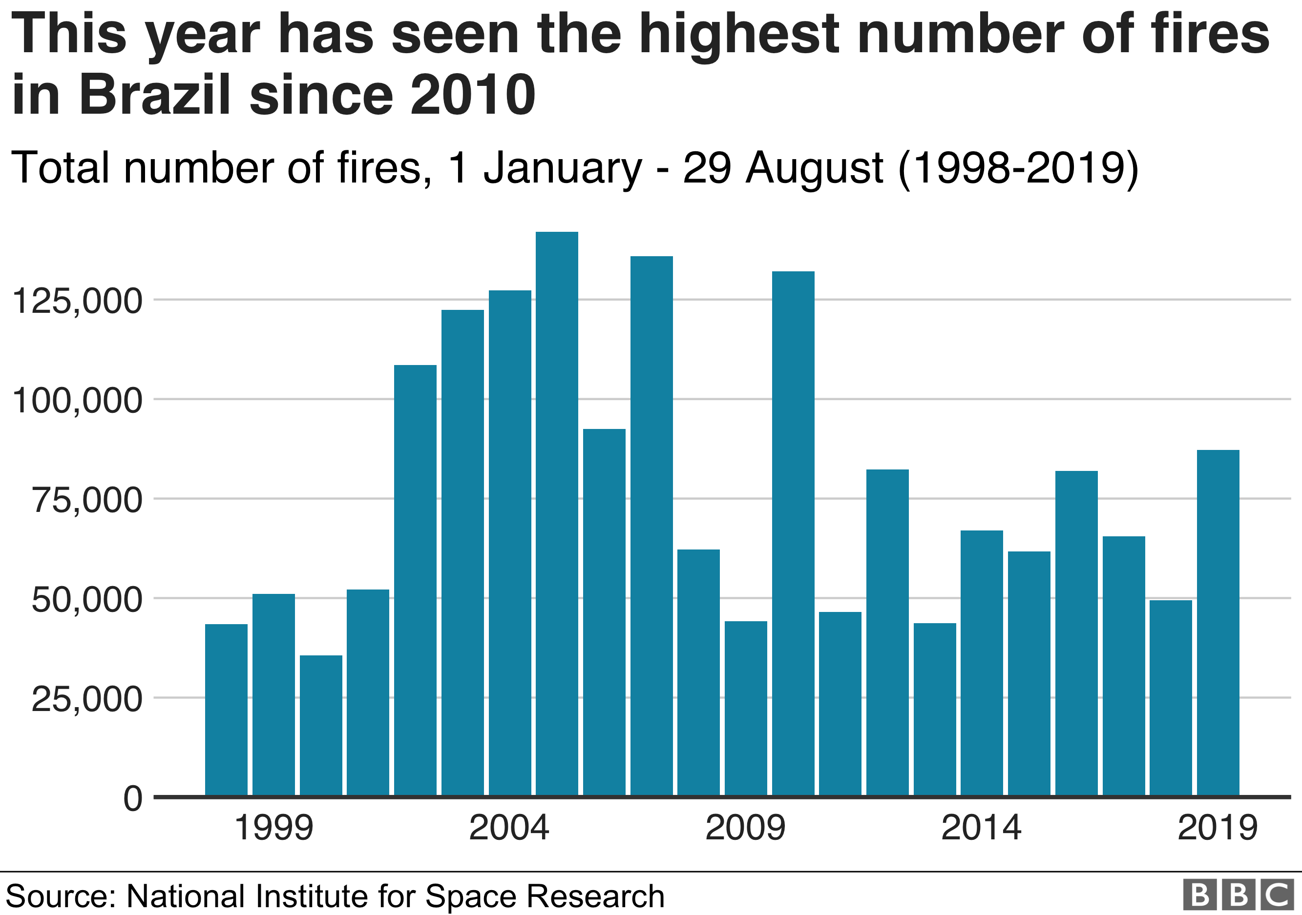 Chart showing the number of fires in Brazil each year