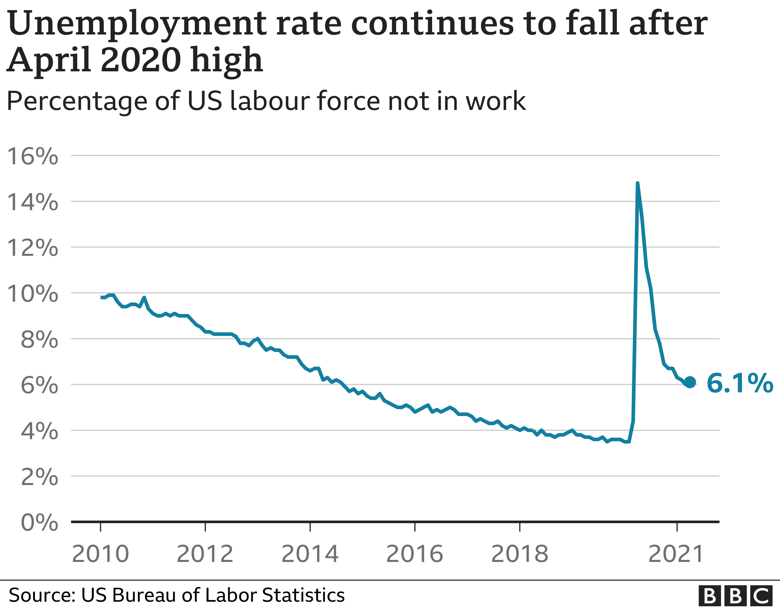 Unemployment rate continues to fall after April 2020 high