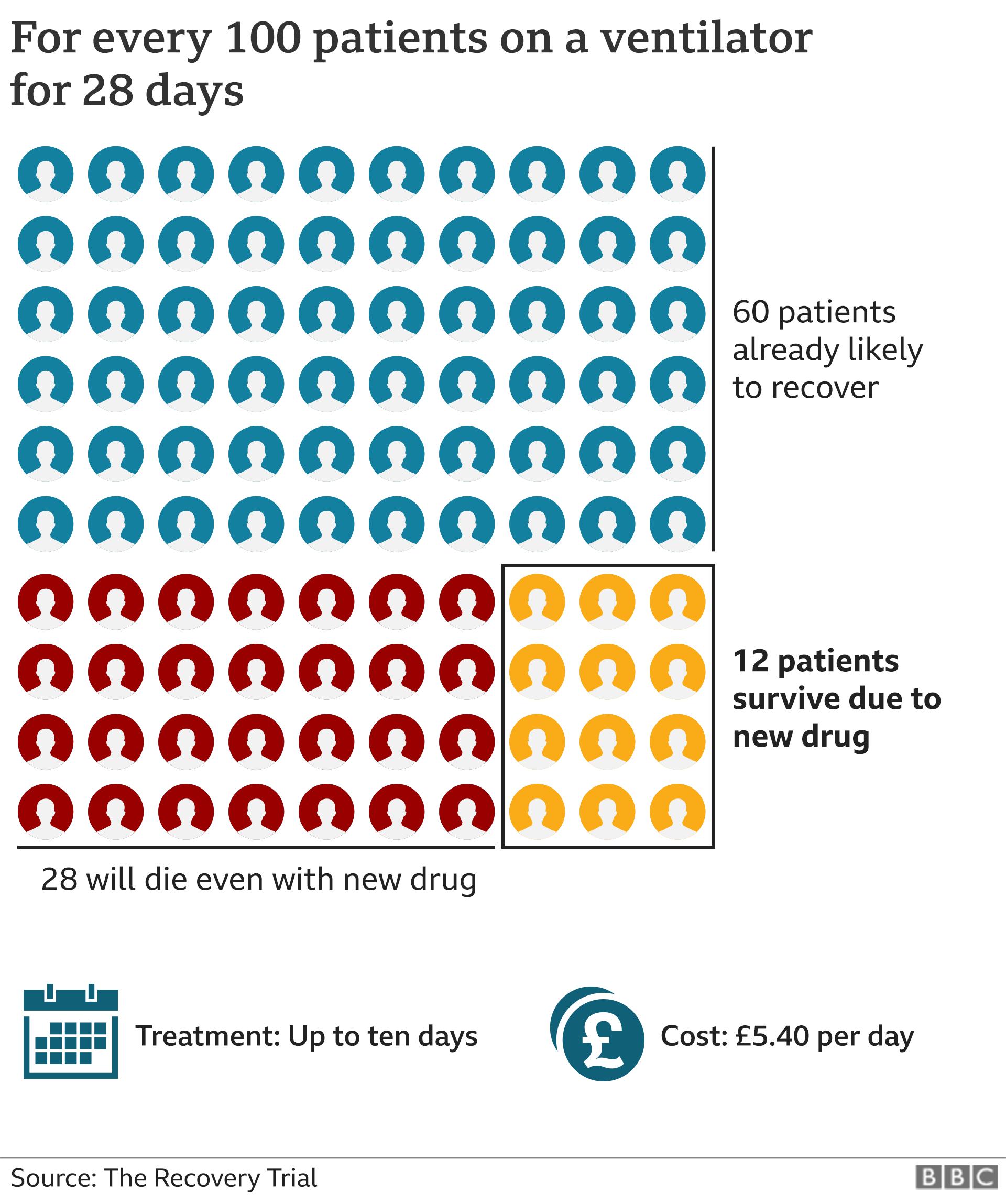 How patients on ventilators would fare on dexamethasone