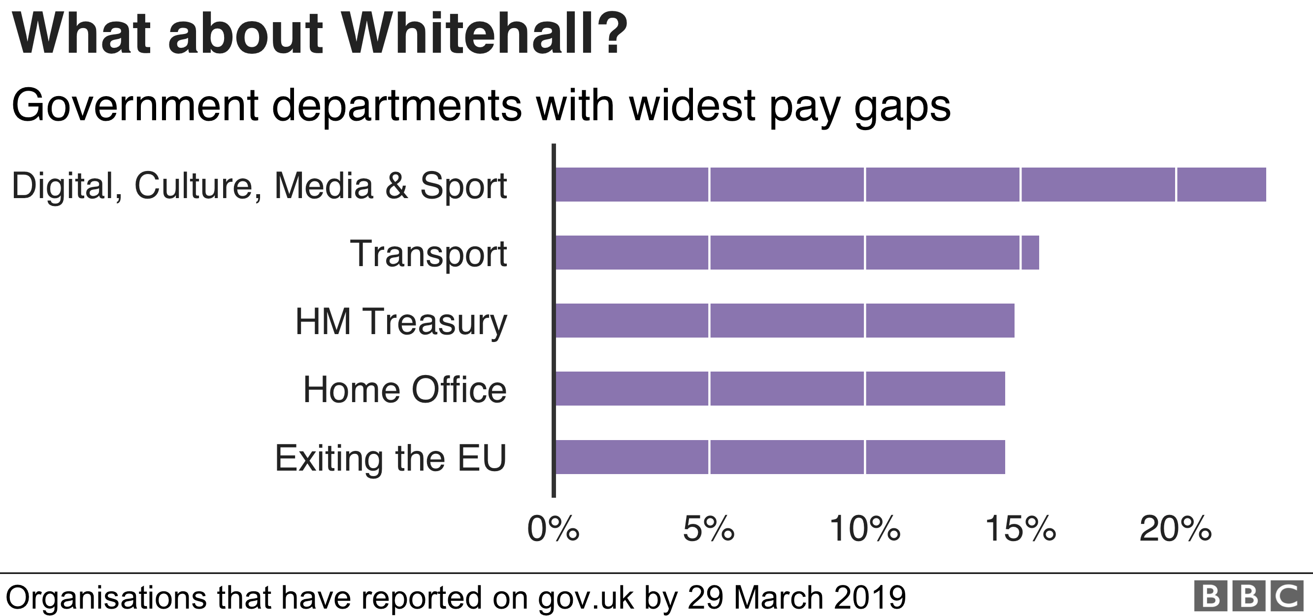 Chart showing the government departments with the widest pay gaps